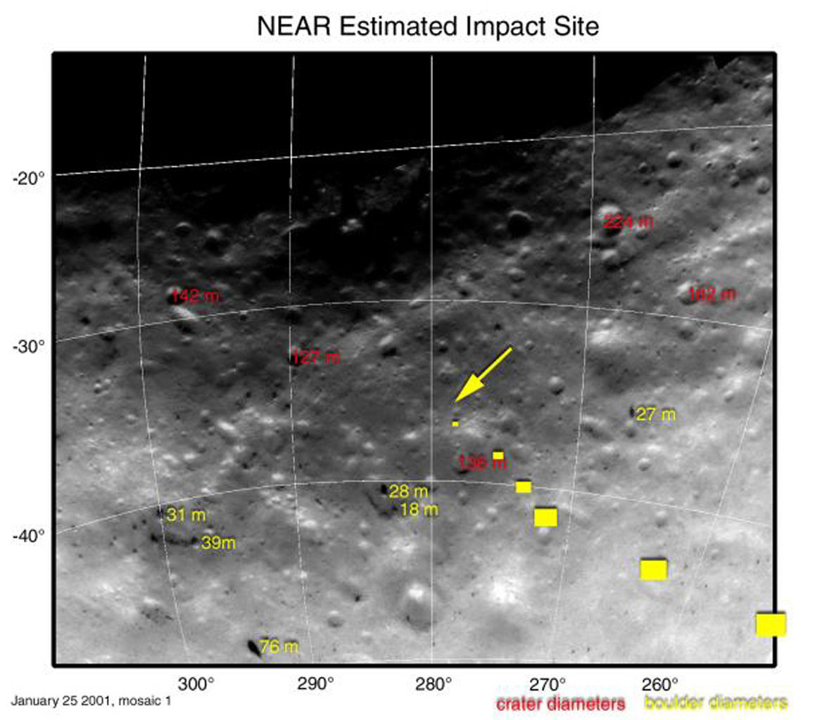 This mosaic made from images taken Jan. 25, 2001 by NASA's NEAR Shoemaker shows diameters of craters in red, and diameters of boulders are shown in yellow. A yellow arrow marks the estimated touchdown site.