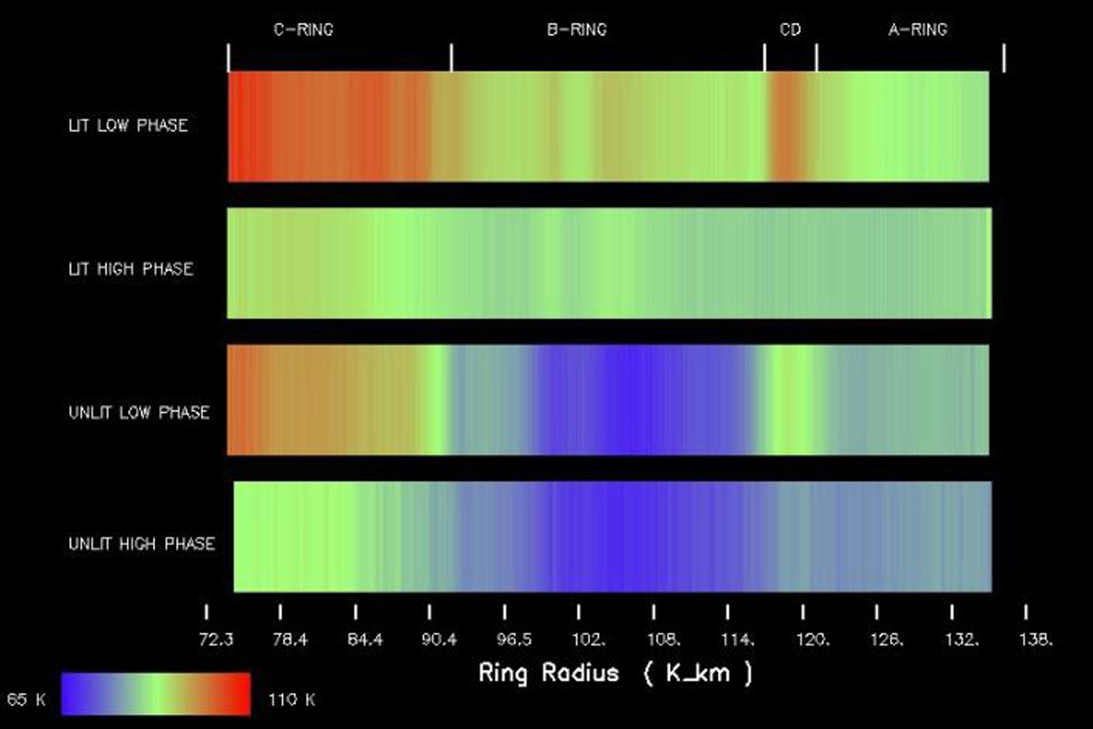 Temperature changes mapped with NASA's Cassini's composite and infrared spectrometer throughout Saturn's main rings show the ring temperatures decreasing with the increase of the Sun-spacecraft-ring angle on both the lit and unlit sides of the rings.