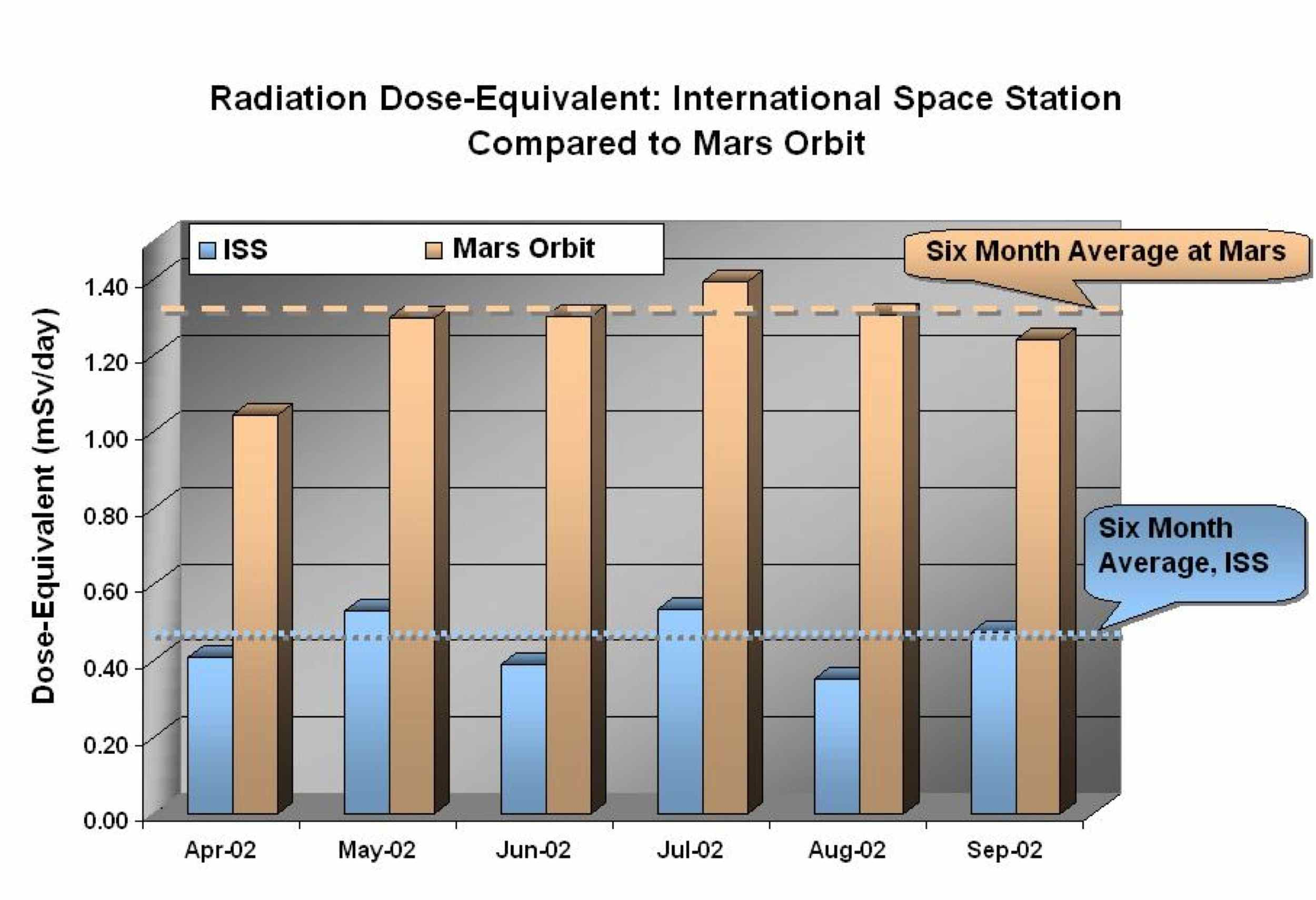 Data from NASA's Mars Odyssey spacecraft's Martian radiation environment experiment show that the radiation dose equivalent at Mars is two to three times greater than that aboard the International Space Station.