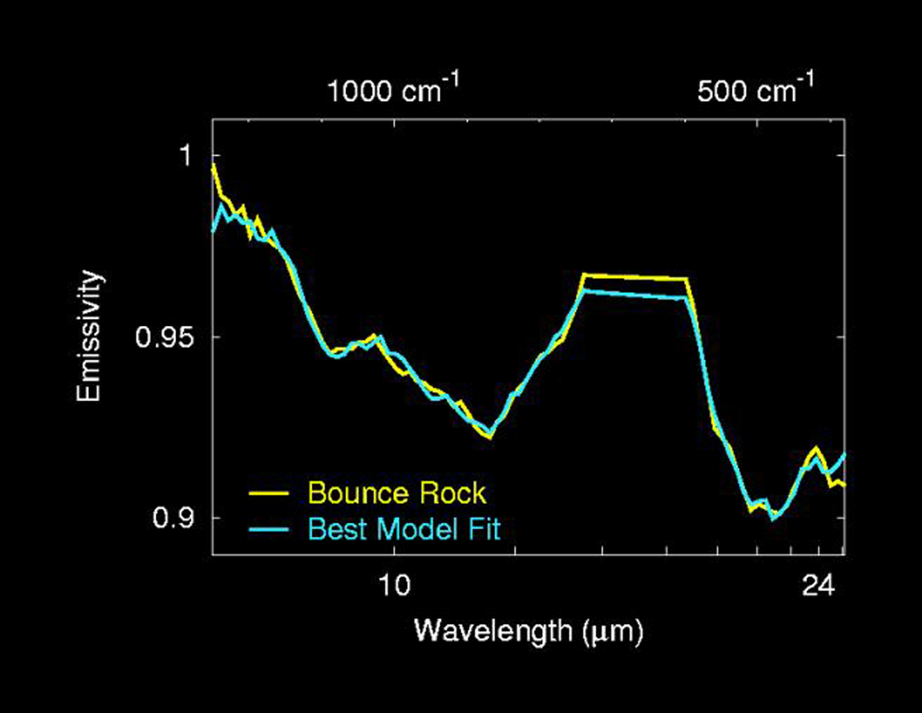 The mineralogy of 'Bounce' rock was determined by fitting spectra from laboratory minerals to the spectrum of Bounce taken by NASA's Mars Exploration Rover Opportunity including pyroxene, plagioclase and olivine commonly found in basaltic volcanic rocks.
