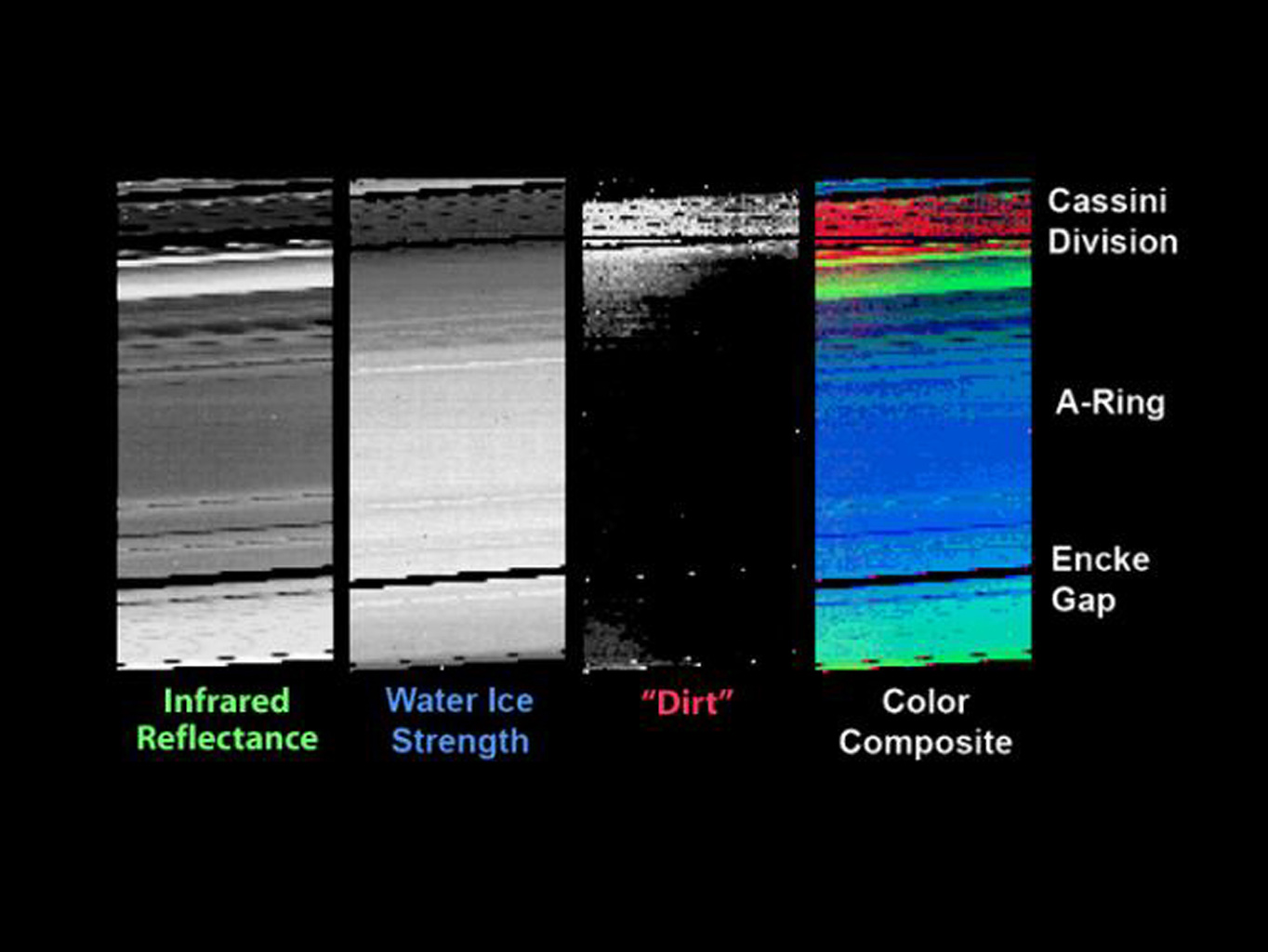 The visual and infrared mapping spectrometer on NASA's Cassini spacecraft has found evidence for a material dubbed 'dirt' in Saturn's rings.