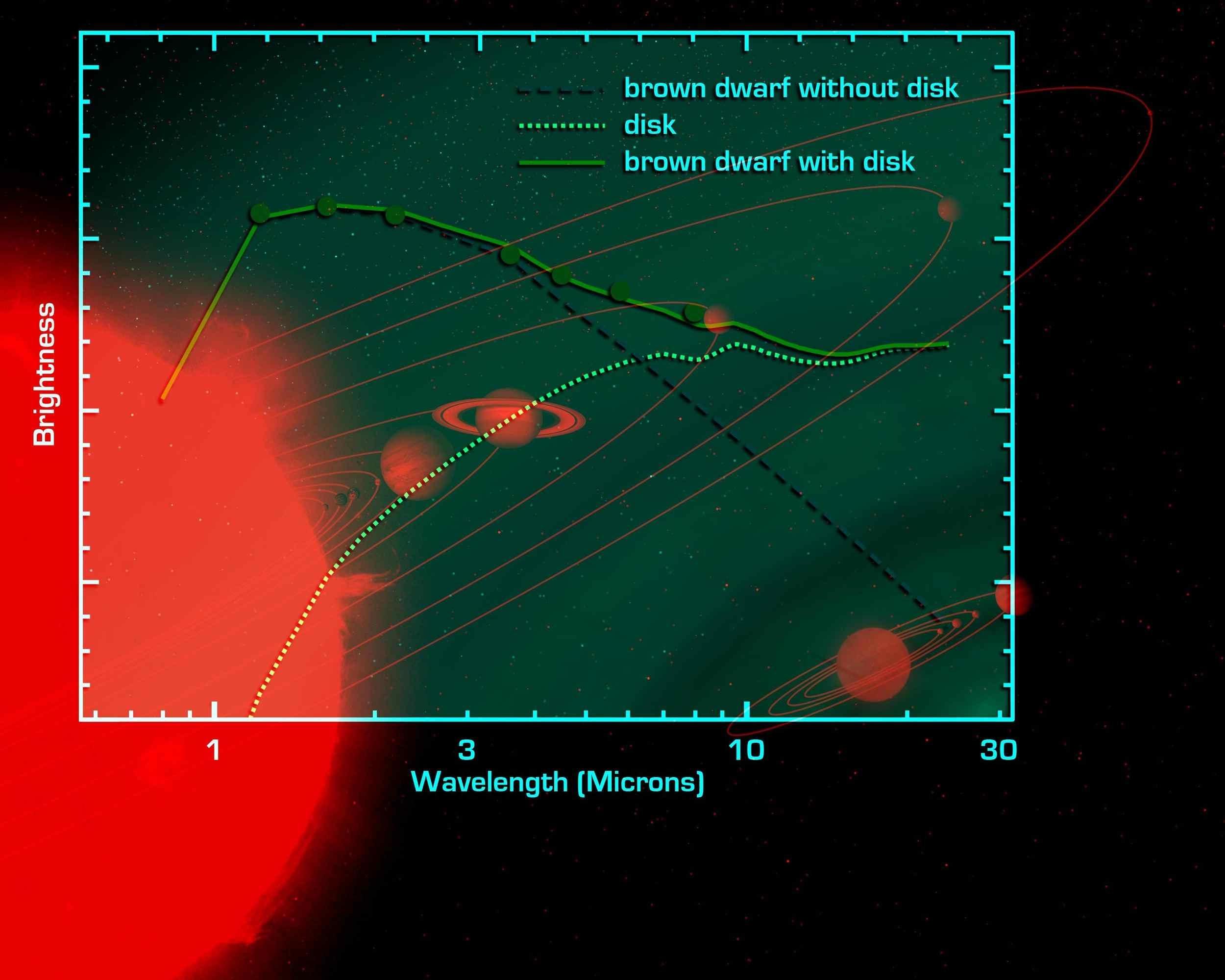 NASA's Spitzer Space Telescope set its infrared eyes on an extraordinarily low-mass brown dwarf called OTS 44 and found a swirling disc of planet-building dust shown in this artist concept.