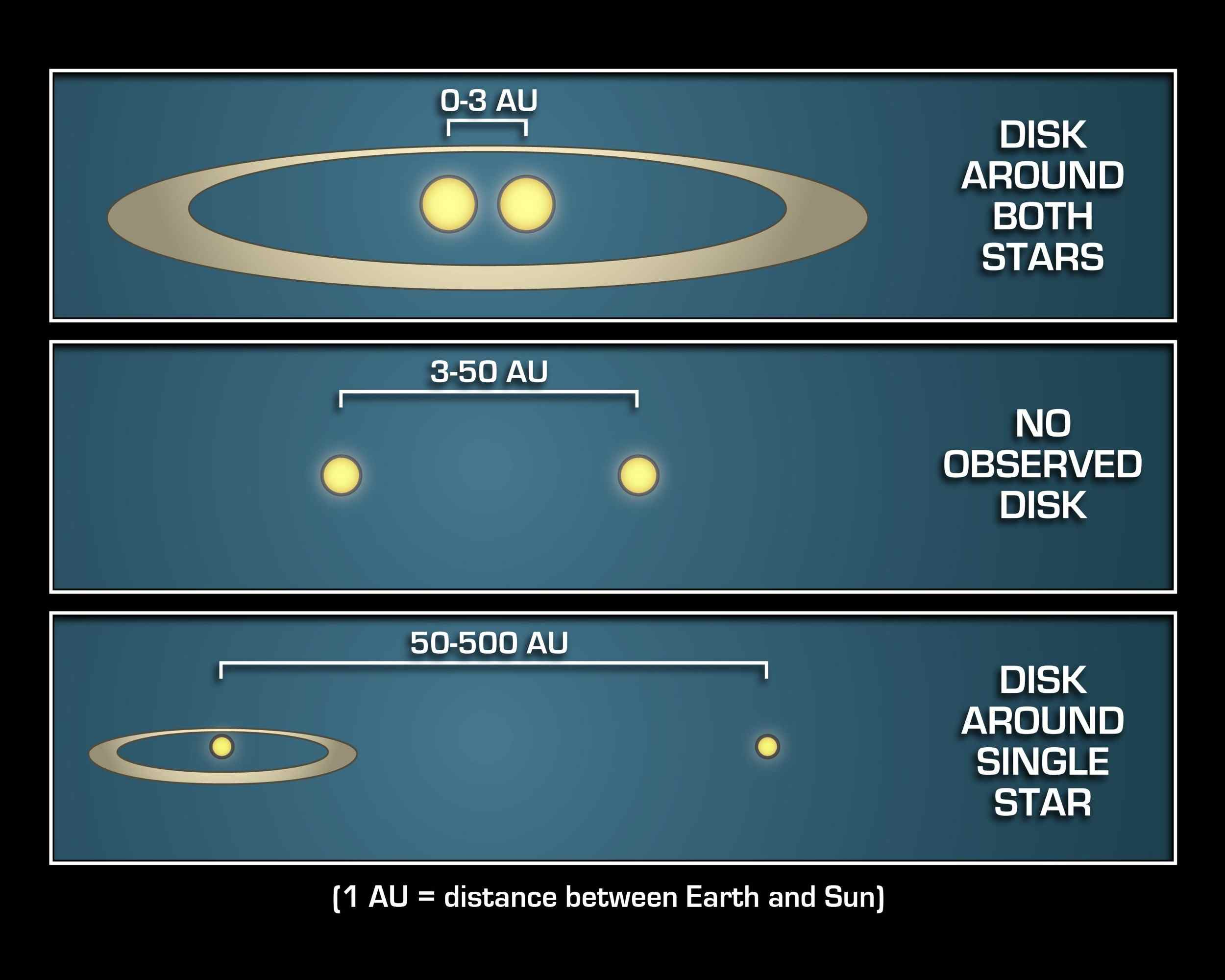 This diagram illustrates that mature planetary systems like our own might be more common around twin, or binary, stars that are either really close together, or really far apart.