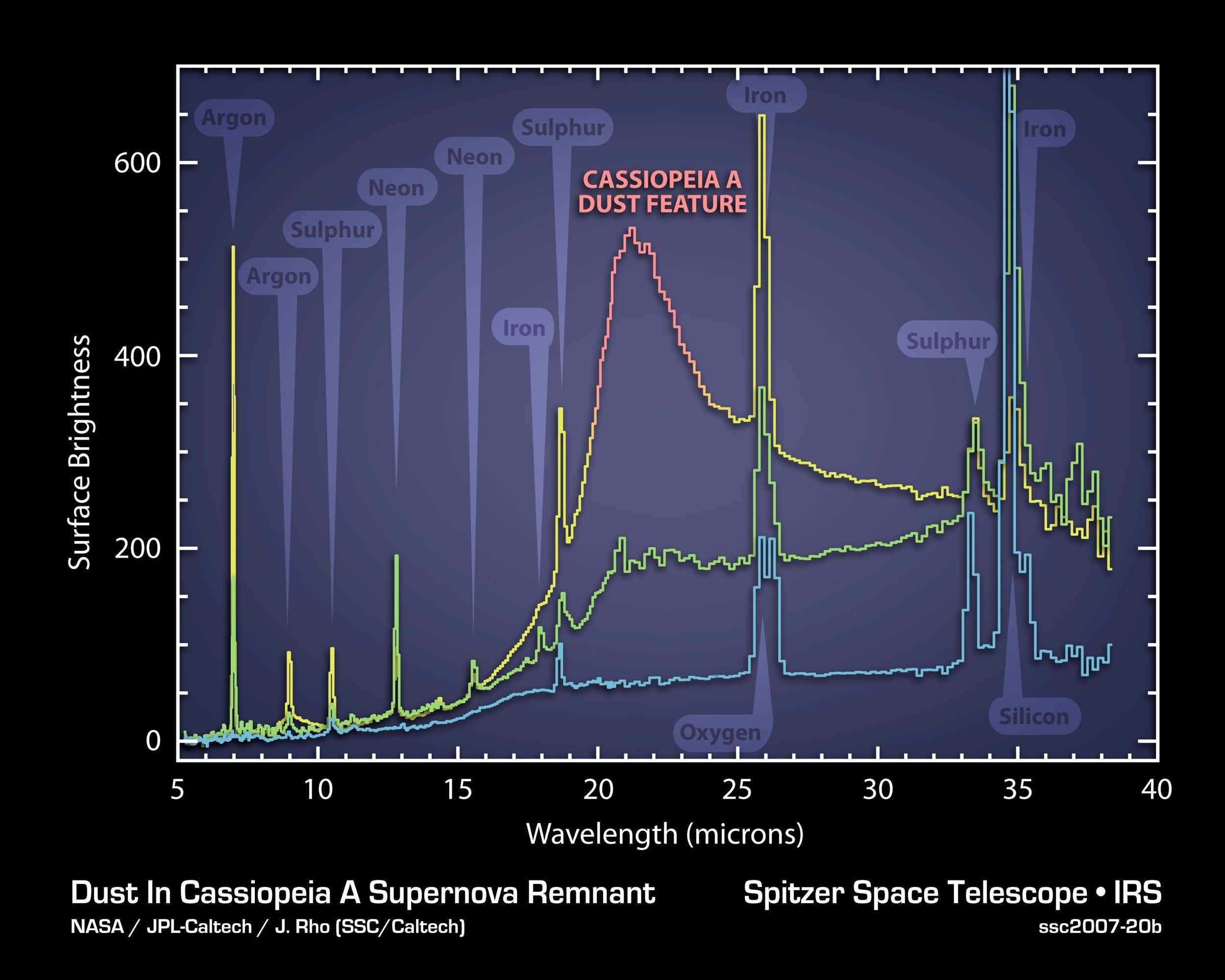 The elements and molecules that flew out of the Cassiopeia A star when it exploded about 300 years ago can be seen clearly for the first time in this plot of data, called a spectrum, taken by NASA's Spitzer Space Telescope.