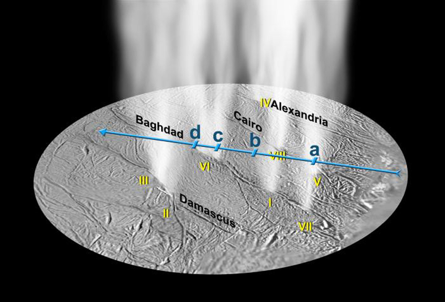 Jets of high-density gas detected by NASA's Cassini Ultraviolet Imaging Spectrograph on Saturn's moon Enceladus match the locations of dust jets determined from Cassini images, labeled here with Roman numerals.