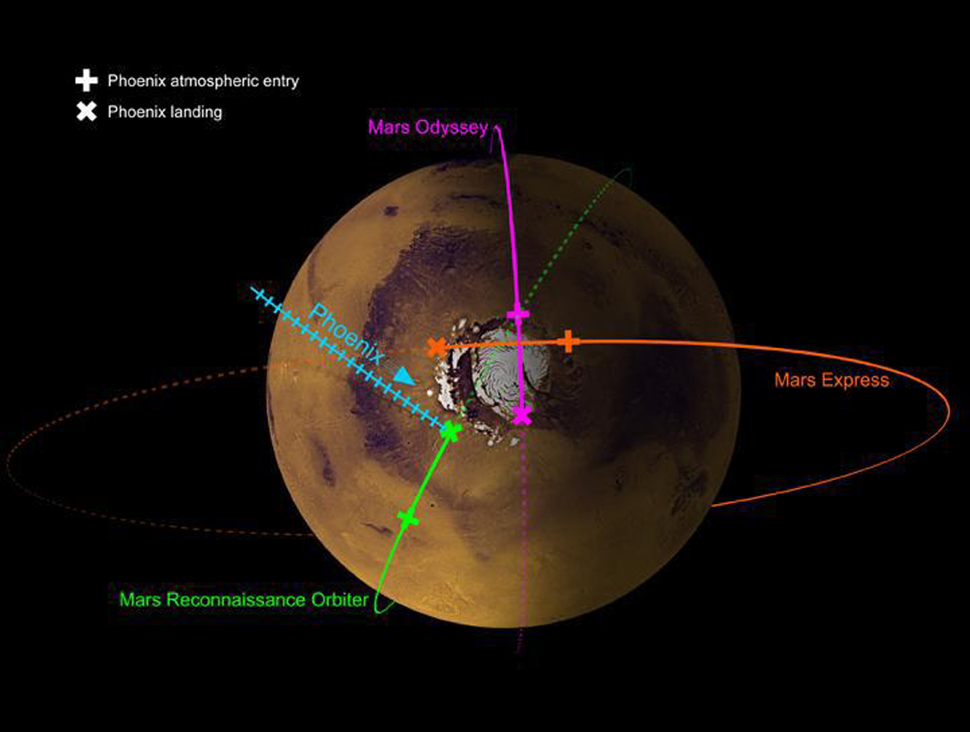 This image shows the paths of three spacecraft currently in orbit around Mars, as well as the path by which NASA's Phoenix Mars Lander will approach and land on the planet.