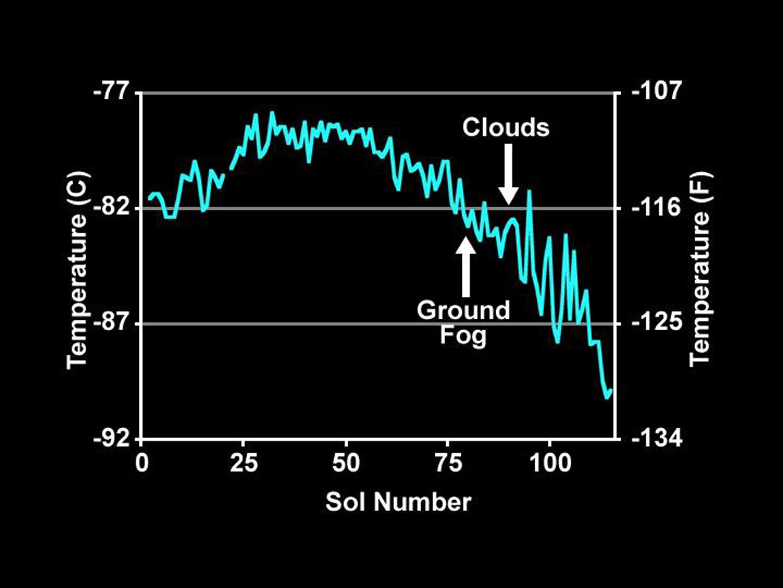 Space Images   Temperature Measurements Taken by Phoenix ...