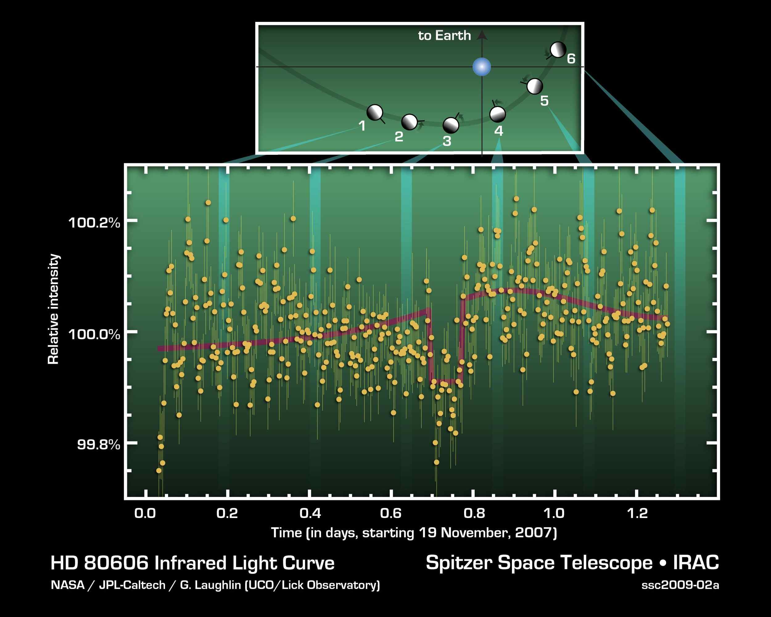 This figure charts 30 hours of observations taken by NASA's Spitzer Space Telescope of a strongly irradiated exoplanet (an planet orbiting a star beyond our own). Spitzer measured changes in the planet's heat, or infrared light.