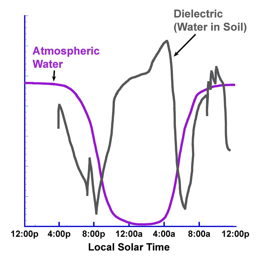 Terrific Space Images Overnight Changes Recorded By Phoenix Conductivity Probe Wiring Digital Resources Spoatbouhousnl
