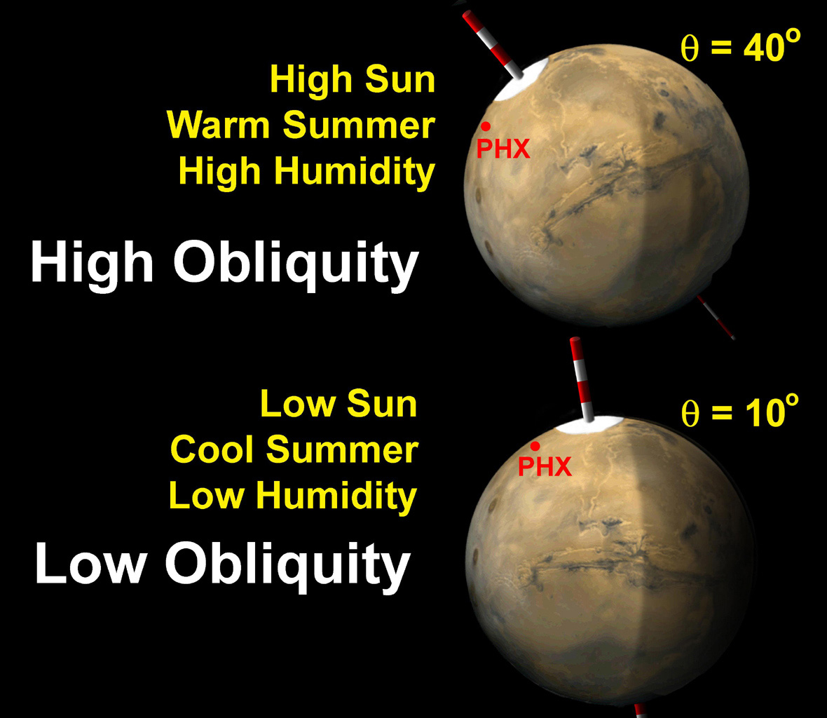 The tilt of Mars' spin axis (obliquity) varies cyclically over hundreds of thousands of years, and affects the sunlight falling on the poles.