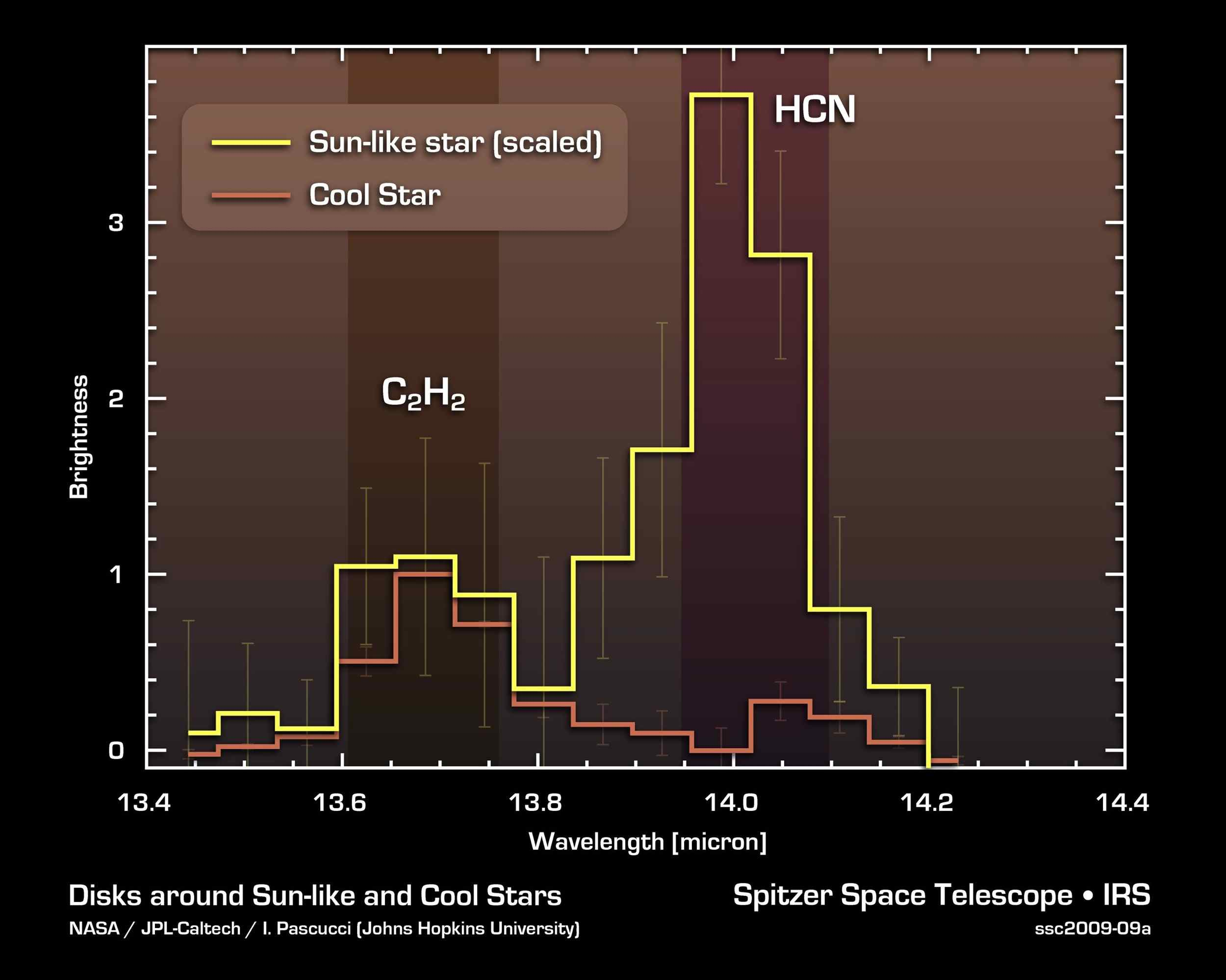NASA's Spitzer Space Telescope detected a prebiotic, or potentially life-forming, molecule called hydrogen cyanide (HCN) in the planet-forming disks around yellow stars like our sun, but not in the disks around cooler, reddish stars.