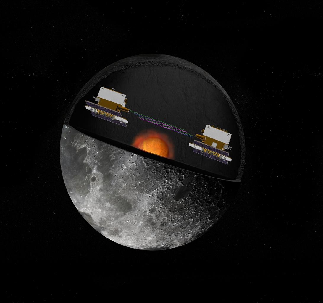 The Gravity Recovery and Interior Laboratory (GRAIL) mission utilizes the technique of twin spacecraft flying in formation with a known altitude above the lunar surface and known separation distance to investigate the gravity field of the moon.