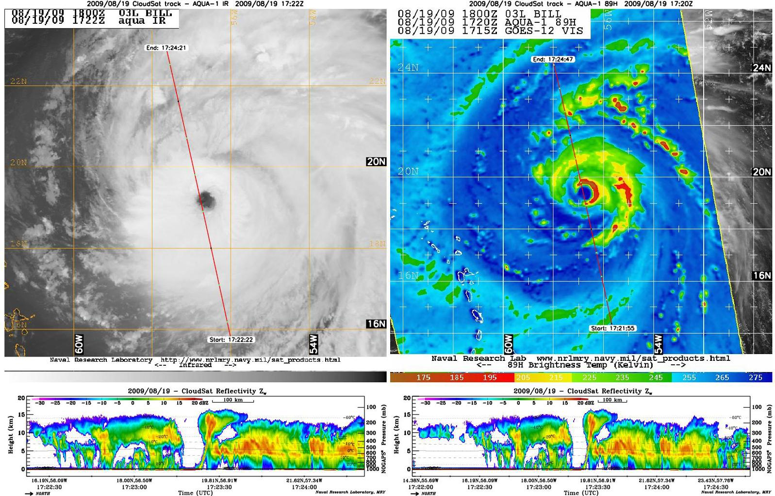 NASA' satellite CloudSat captured an extraordinary eye overpass of a category 4 Hurricane Bill on August 19, 2009 at 1720 UTC (1220 EDT). Bill's maximum sustained winds are 132 mph (115 knots) with a central pressure of 947 mb.