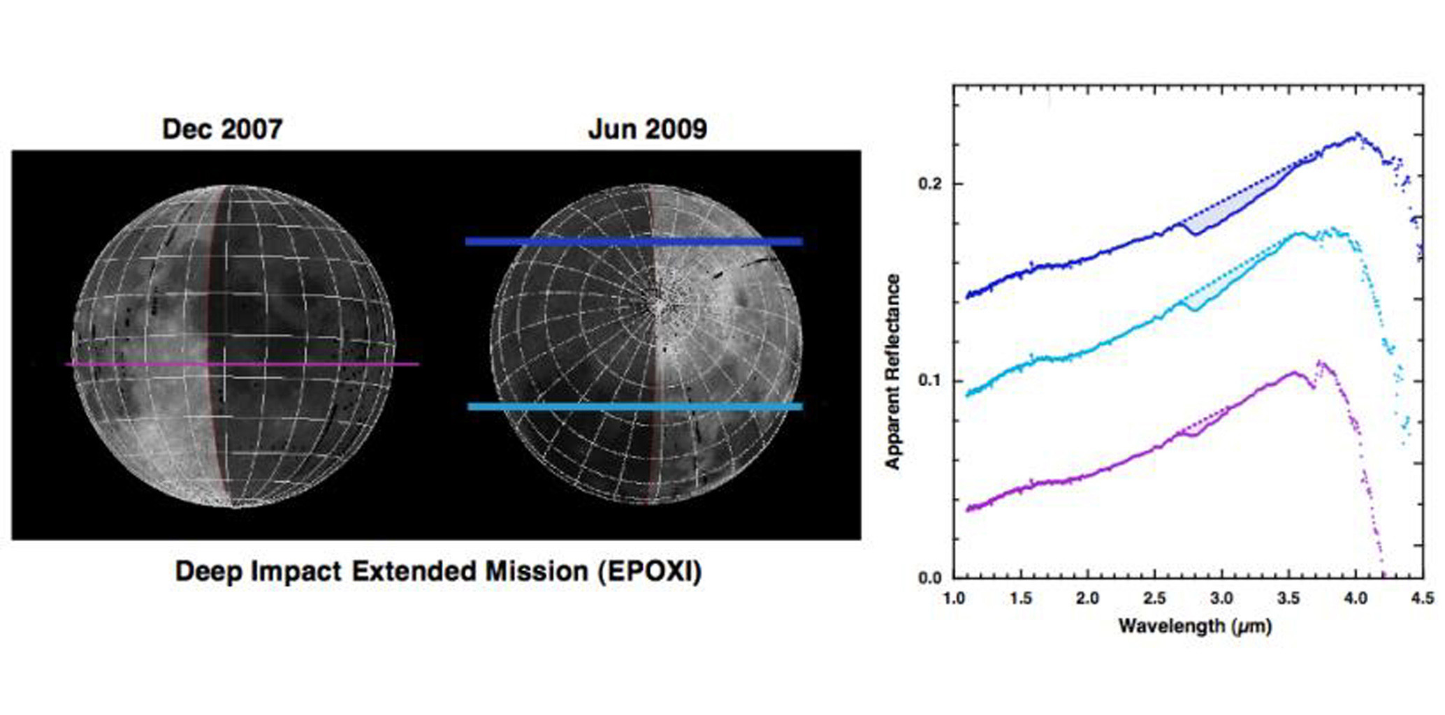Since successfully carrying out its spectacular impact experiment at comet Tempel 1 on July 4, 2005, the Deep Impact spacecraft observed the moon for calibration purposes on several occasions. In June 2009, the northern polar regions were observed.