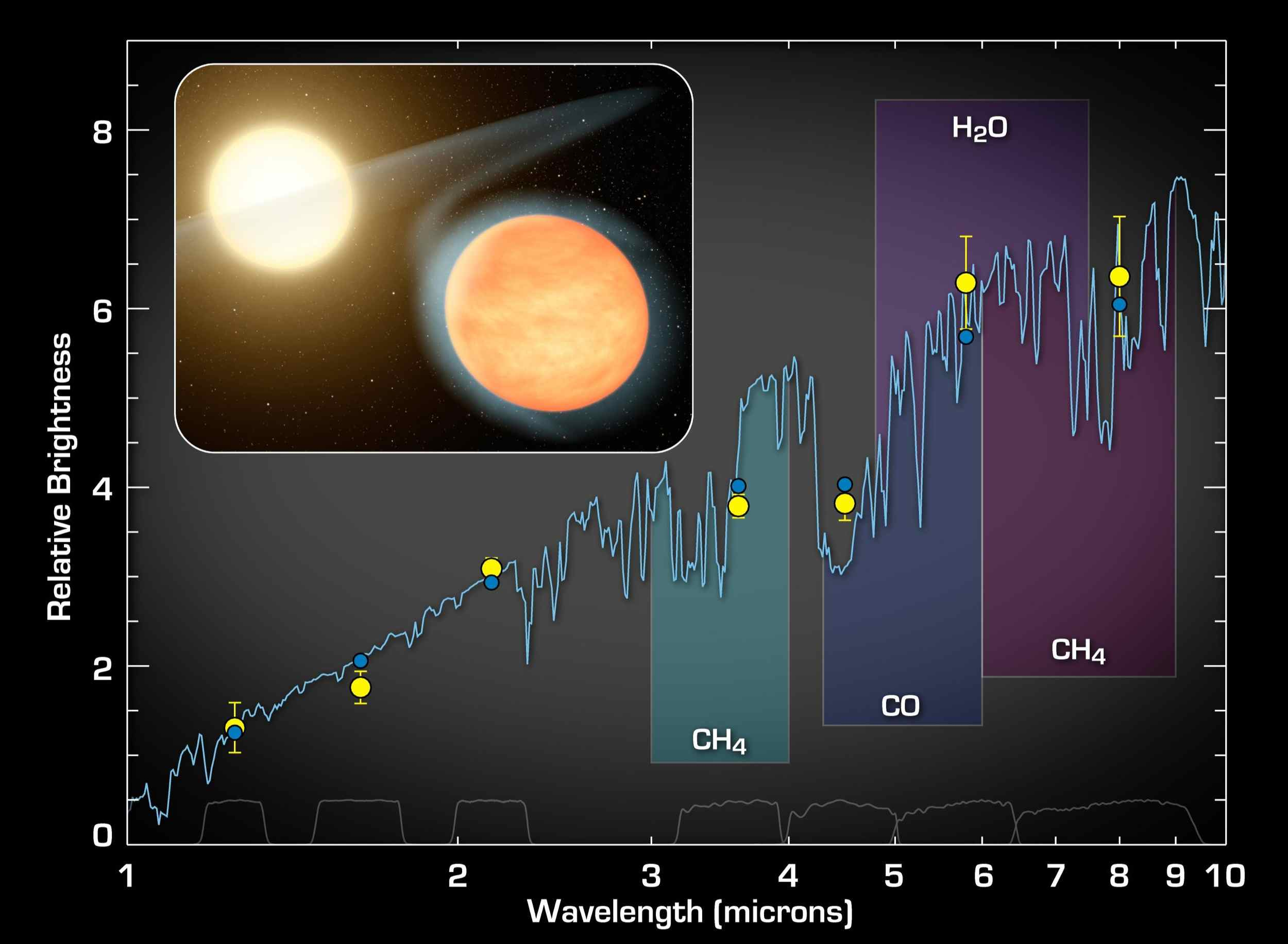 This plot of data from NASA's Spitzer Space Telescope indicates the presence of molecules in the planet WASP-12b -- a super-hot gas giant that orbits tightly around its star.