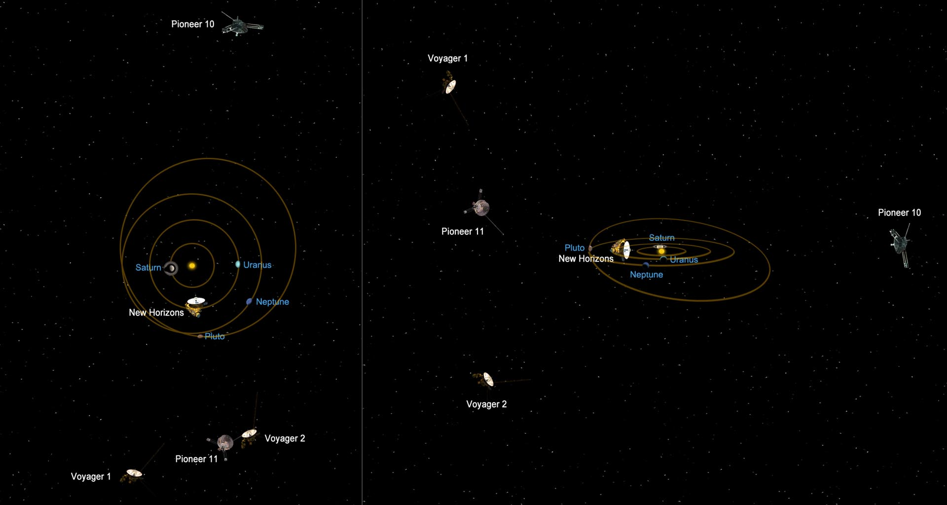 This graphic shows the relative positions of NASA's most distant spacecraft in early 2011, looking at the solar system from the side. Voyager 1 is the most distant spacecraft, 10.9 billion miles away from the sun at a northward angle.