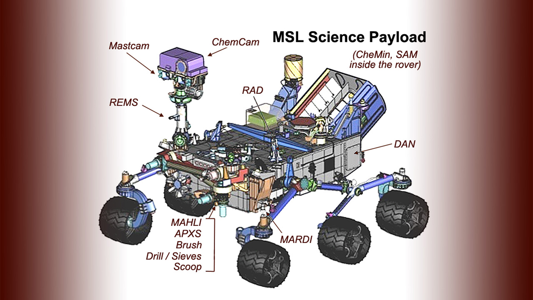 This drawing of the Mars Science Laboratory mission's rover, Curiosity, indicates the location of science instruments and some other tools on the car-size rover.