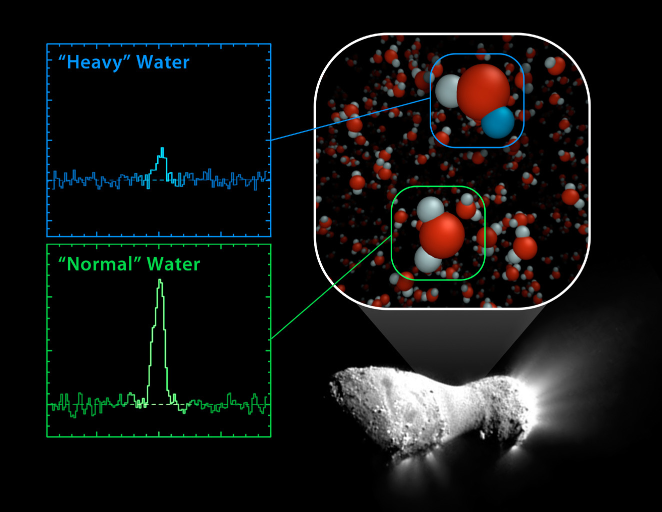 Using NASA's Herschel Space Observatory, astronomers have discovered that comet Hartley 2 possesses a ratio of 'heavy water' to light, or normal, water that matches what's found in Earth's oceans.