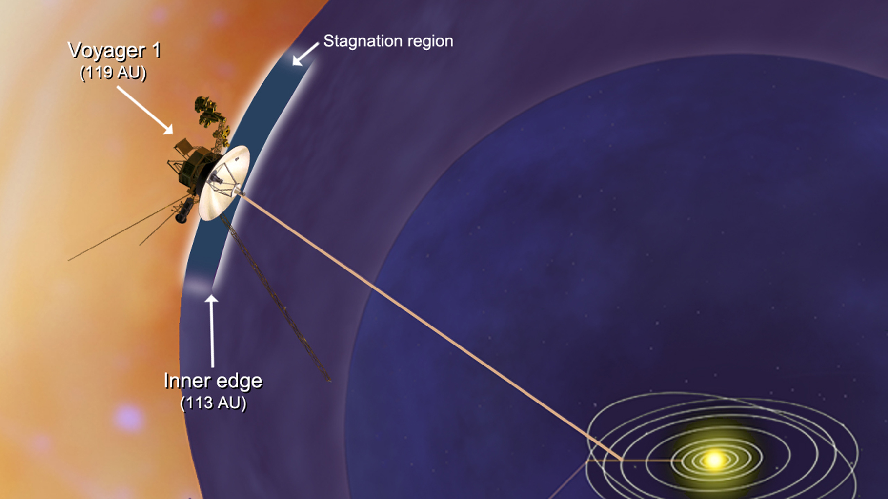 NASA's Voyager 1 spacecraft has entered a new region between our solar system and interstellar space, which scientists are calling the stagnation region as depicted in this artist rendering.