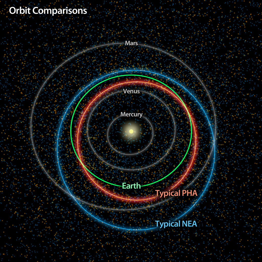 Results from NASA's NEOWISE survey find that more potentially hazardous asteroids, or PHAs, are closely aligned with the plane of our solar system than previous models suggested.