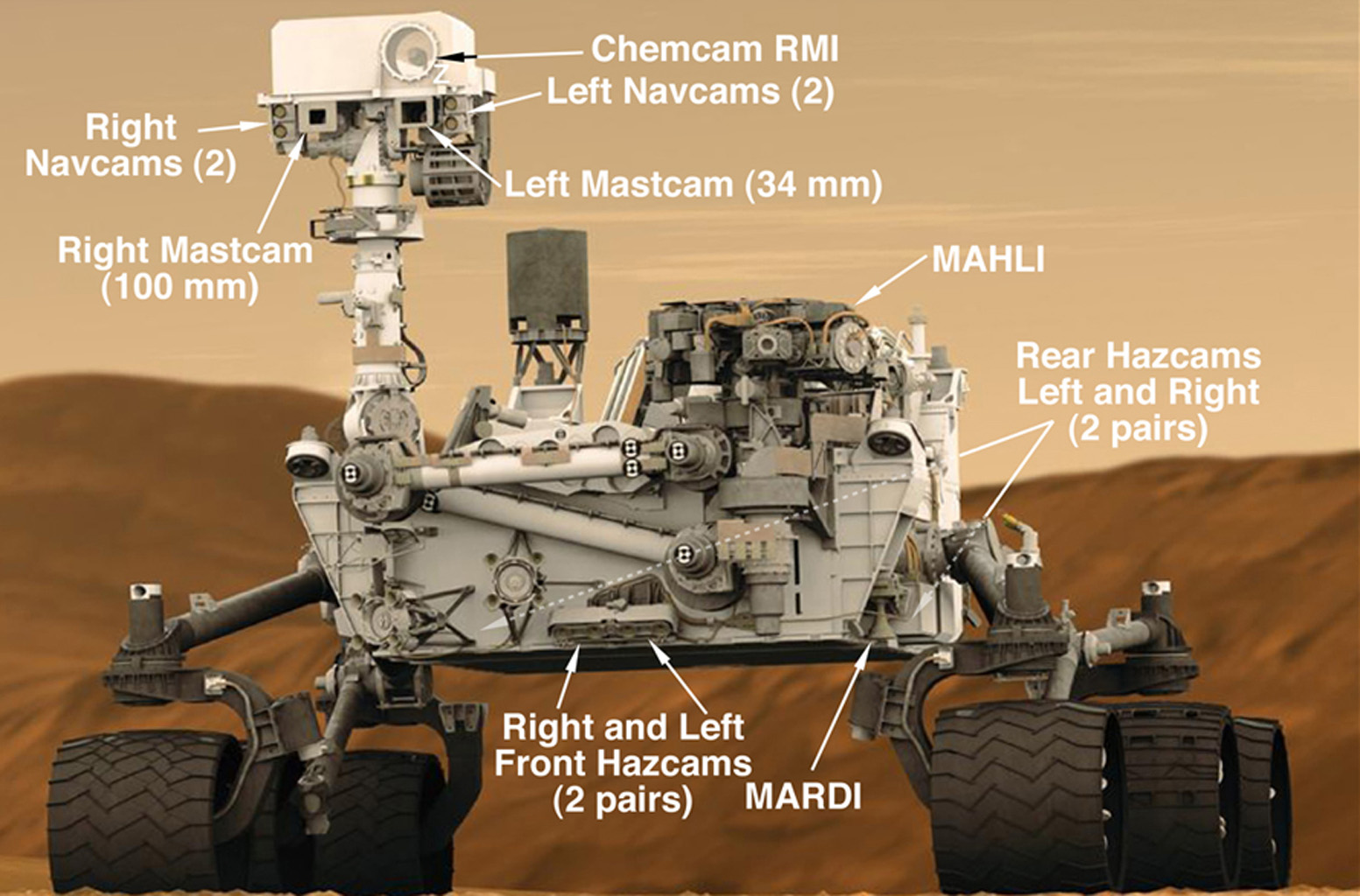 This graphic shows the locations of the cameras on NASA's Curiosity rover.