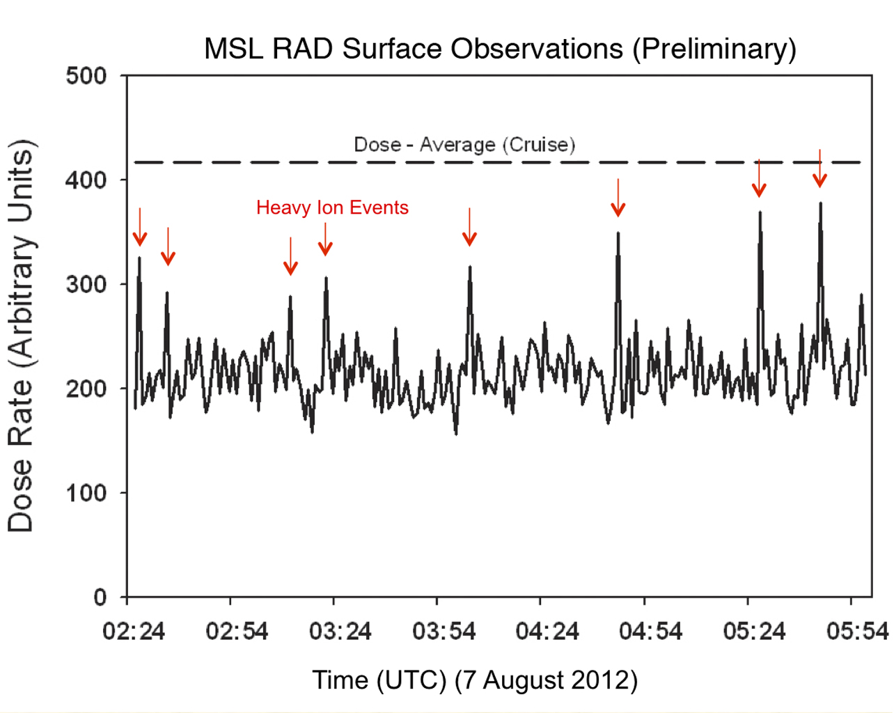 Like a human working in a radiation environment, NASA's Curiosity rover carries its own version of a dosimeter to measure radiation from outer space and the sun. This graphic shows the flux of radiation detected the rover's Radiation Assessment Detector.