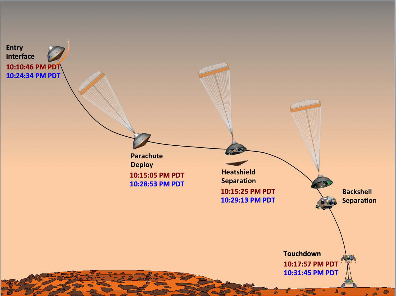 This graphic shows the times at which NASA's Curiosity rover hit its milestones during its entry, descent and landing on Mars. Times the events actually occurred are in red; times that Earth received confirmation that events occurred appear in blue.