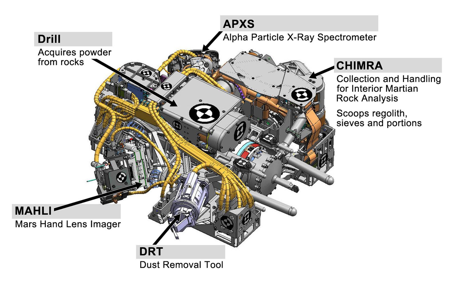 This engineering drawing shows the five devices that make up the turret at the end of the arm on NASA's Curiosity rover. These include: the drill for acquiring powdered samples from interiors of rocks.