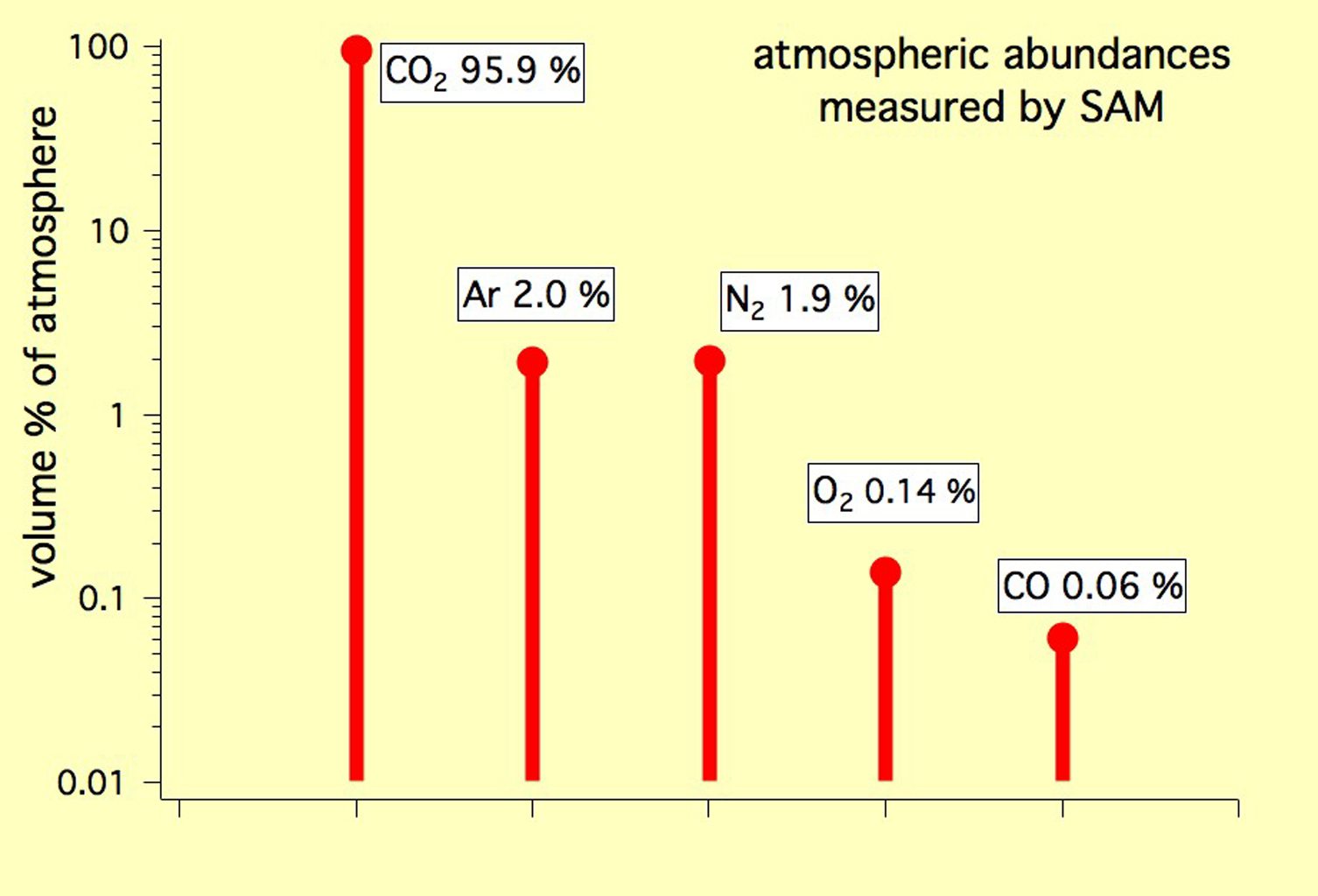 The Most Abundant Gas In The Atmosphere Is >> Space Images The Five Most Abundant Gases In The Martian Atmosphere