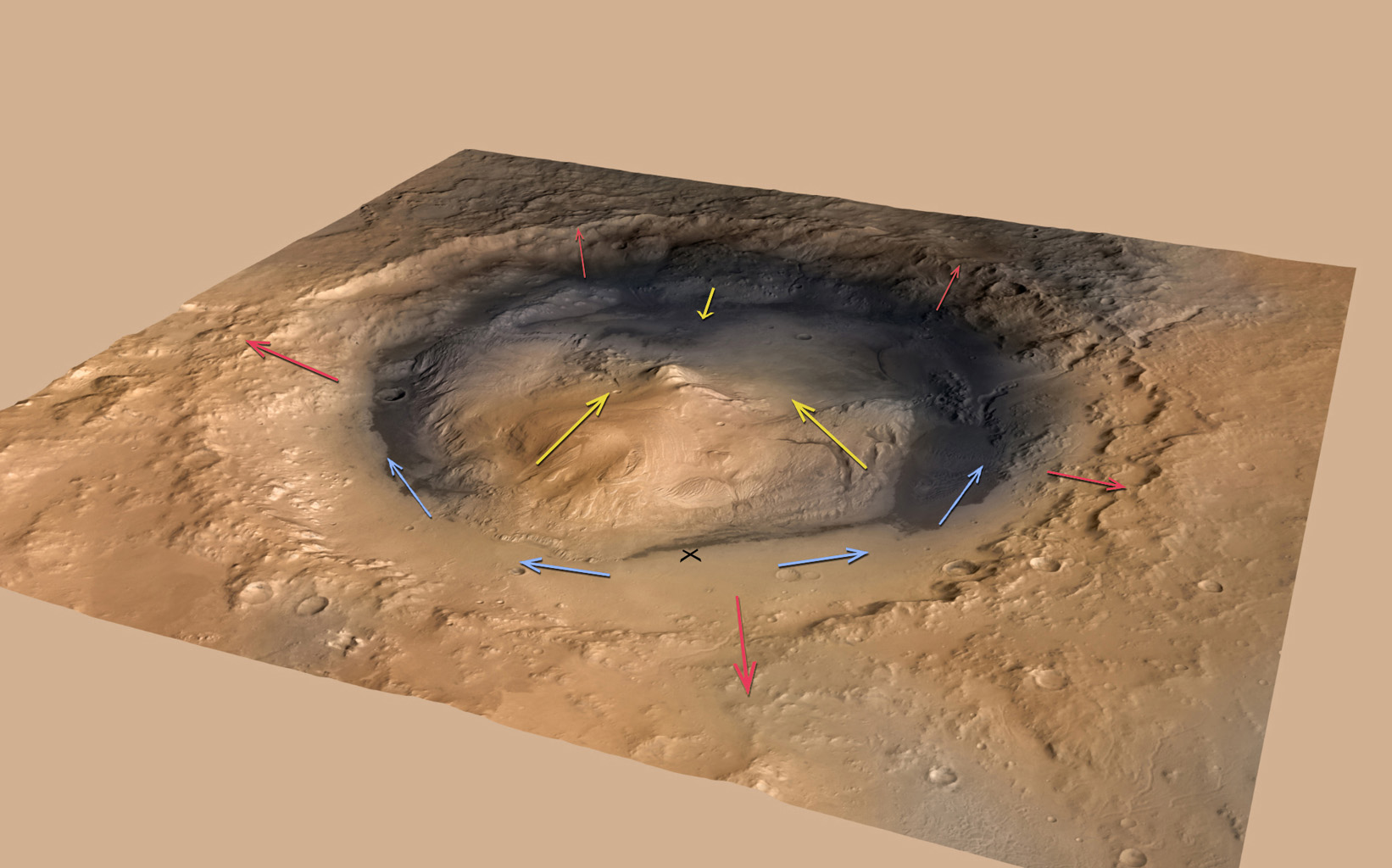 This graphic shows the pattern of winds predicted to be swirling around and inside Gale Crater, where NASA's Curiosity rover landed on Mars. Modeling the winds gives scientists a context for the data from Curiosity's Rover Environmental Monitoring Station
