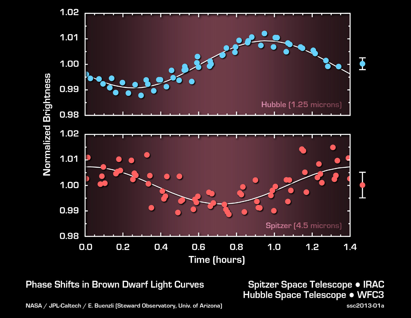 This graph shows the brightness variations of the brown dwarf named 2MASSJ22282889-431026 measured simultaneously by both NASA's Hubble and Spitzer space telescopes.