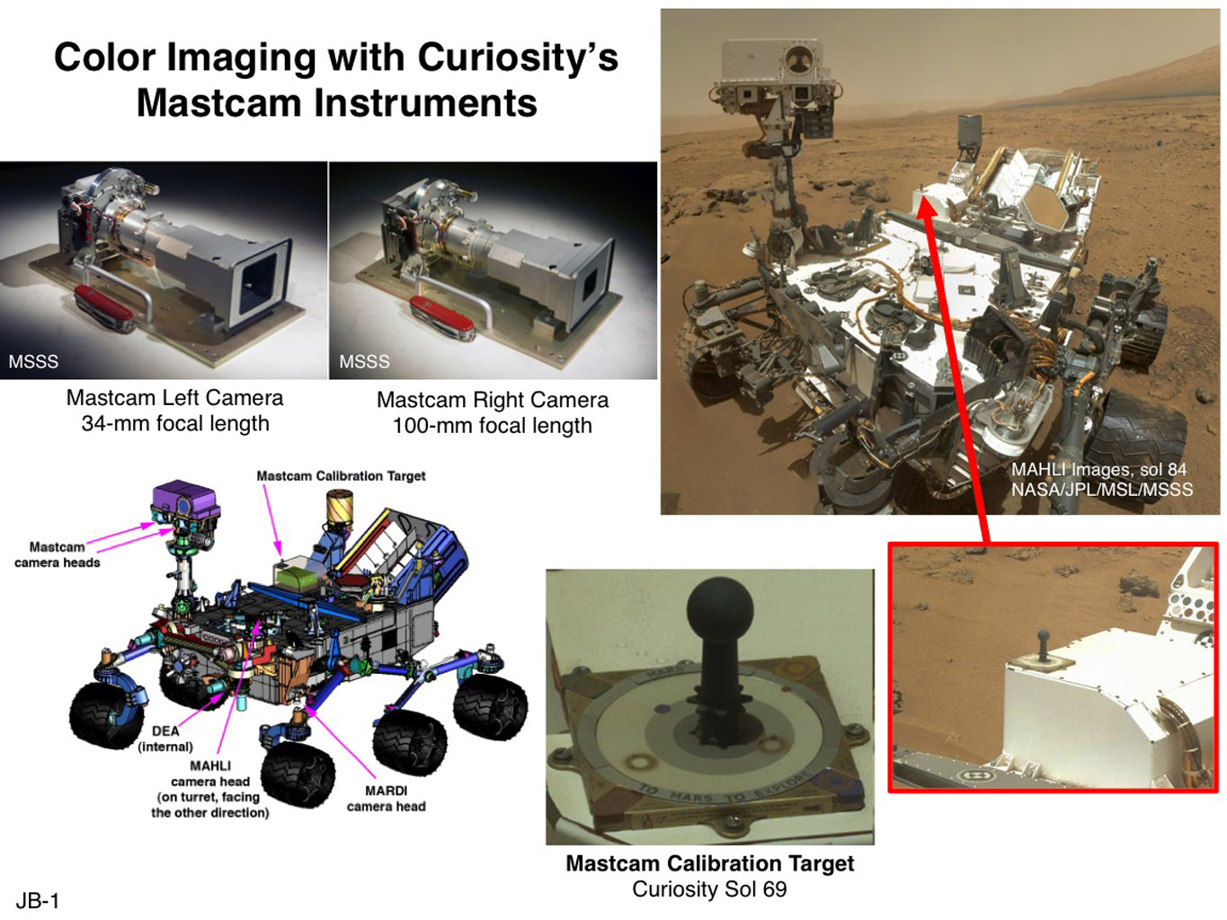 This set of images illustrates the twin cameras of the Mastcam instrument on NASA's Curiosity Mars rover (upper left), the Mastcam calibration target (lower center), and the locations of the cameras and target on the rover.