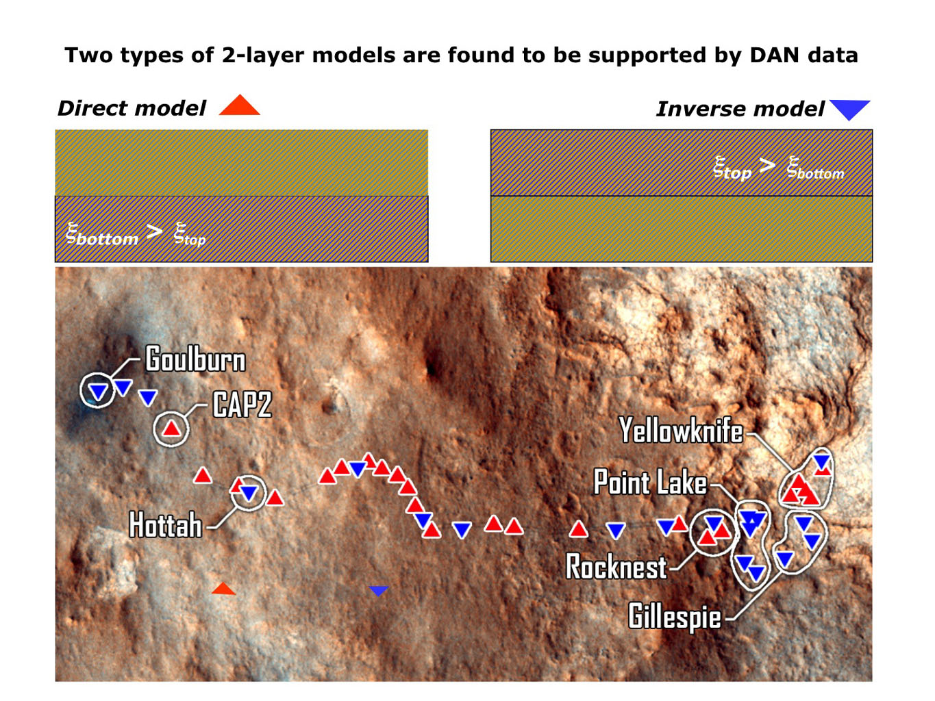 The Dynamic Albedo of Neutrons (DAN) instrument on NASA's Mars rover Curiosity detects even very small amounts of water in the ground beneath the rover, primarily water bound into the crystal structure of hydrated minerals.