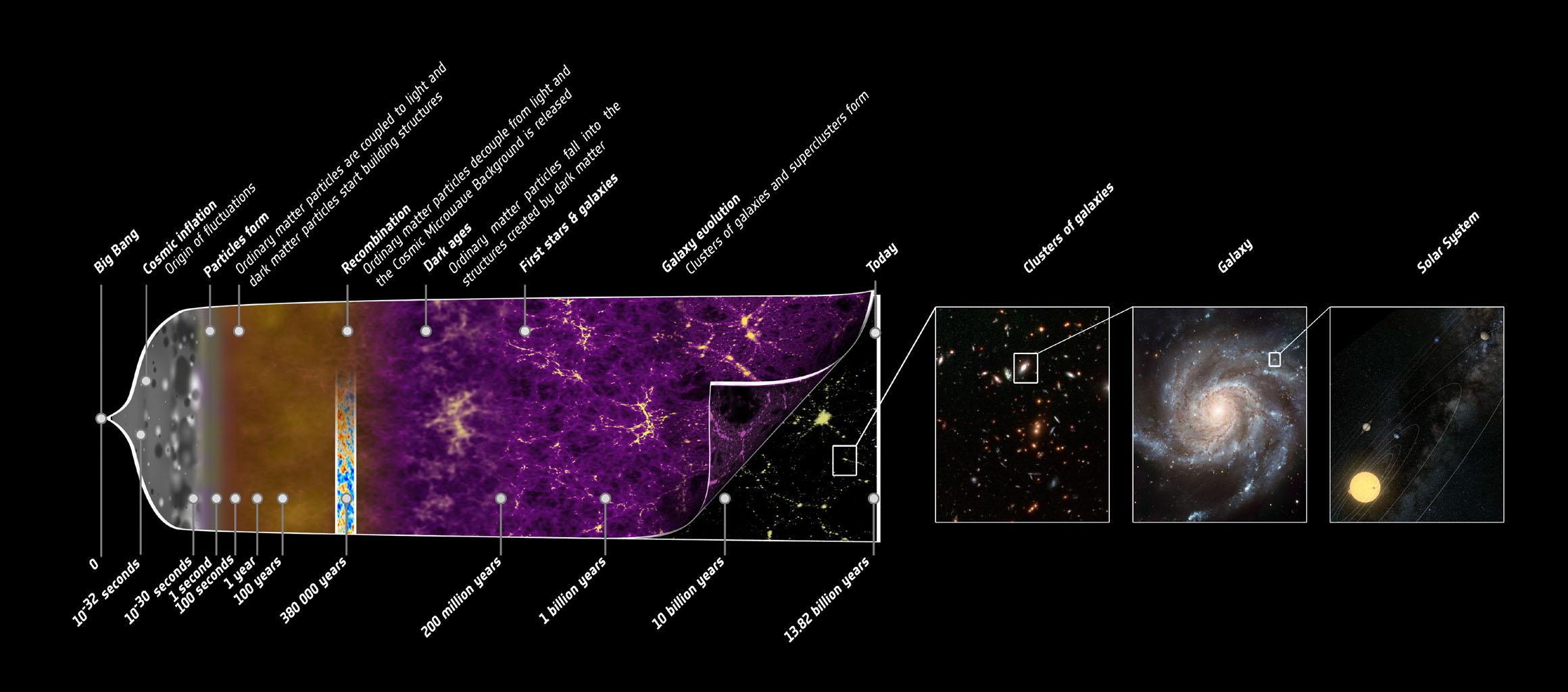 Bardziej szczegółowa grafika przedstawiająca kolejne etapy ewolucji Wszechświata na podstawie danych z satelity Planck.