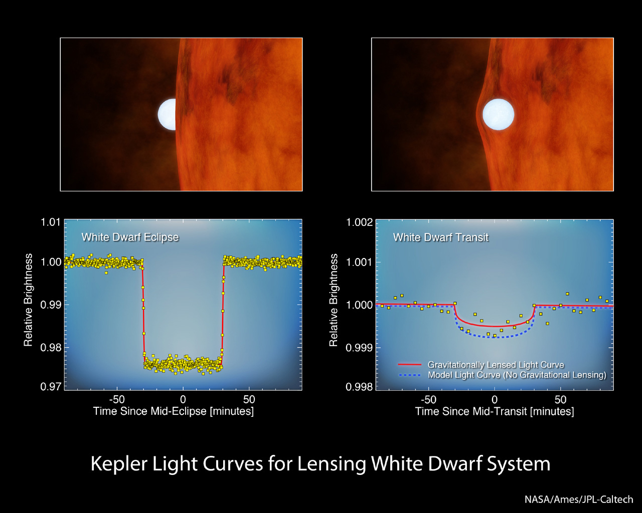 This chart shows data from NASA's Kepler space telescope, which looks for planets by monitoring changes in the brightness of stars. As planets orbit in front of a star, they block the starlight, causing periodic dips.