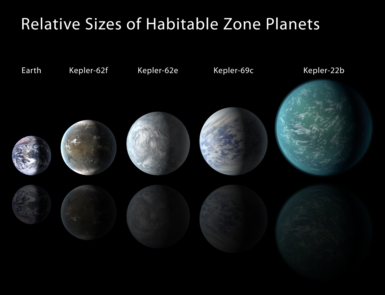 Relative sizes of Kepler habitable zone planets discovered as of 2013 April 18. Except for Earth, these are artists' renditions.