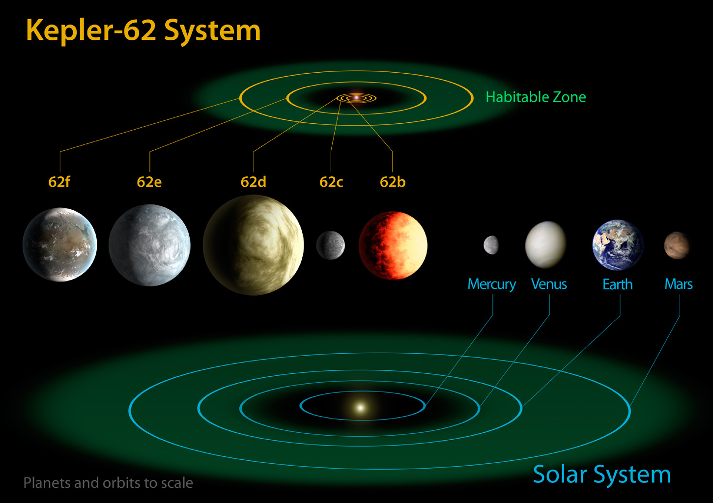 space images kepler 62 and the solar system Solar System Chart this diagram compares the planets of the inner solar system to kepler 62, a