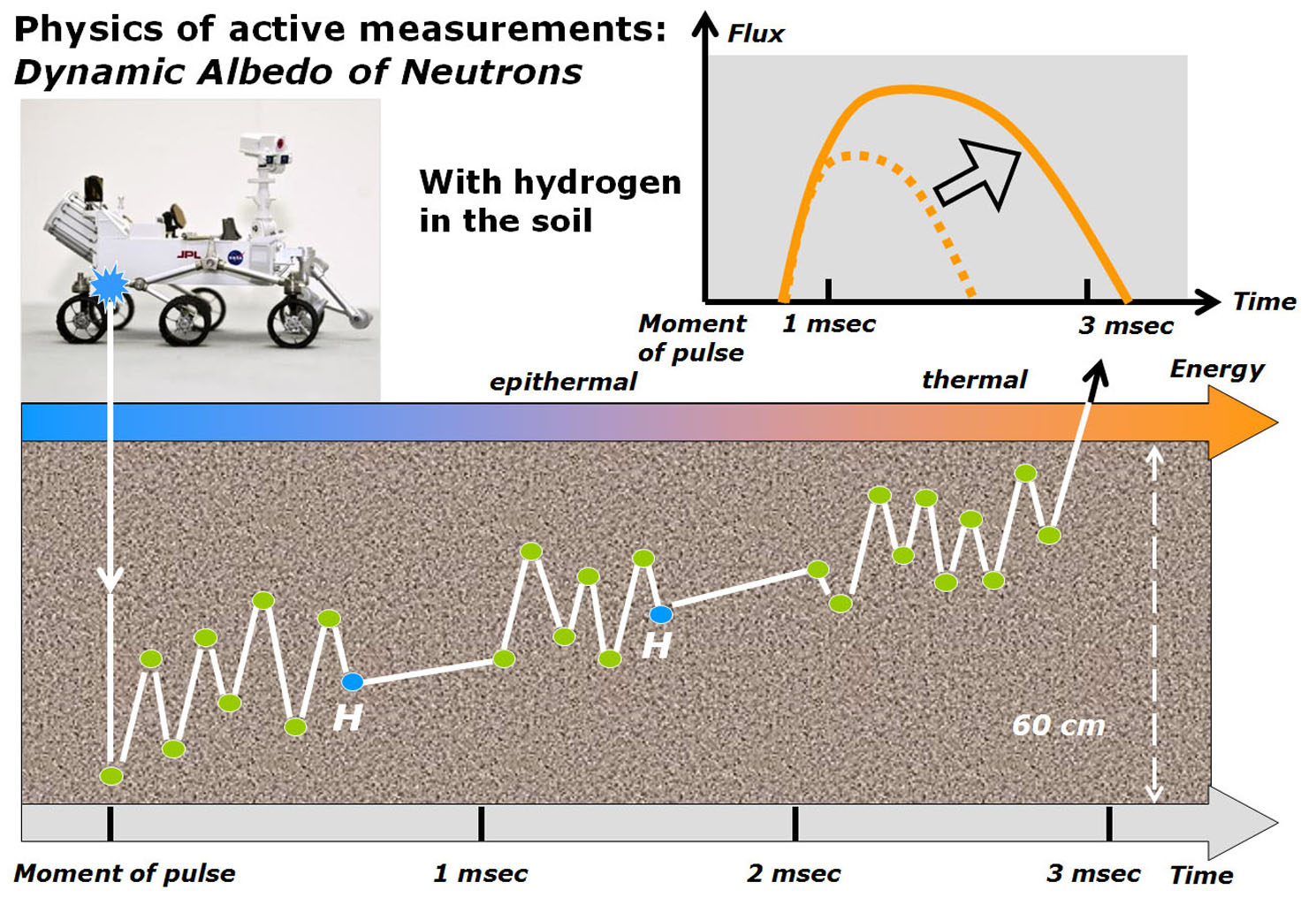 This diagram illustrates how the Dynamic Albedo of Neutrons (DAN)  instrument on NASA's Curiosity