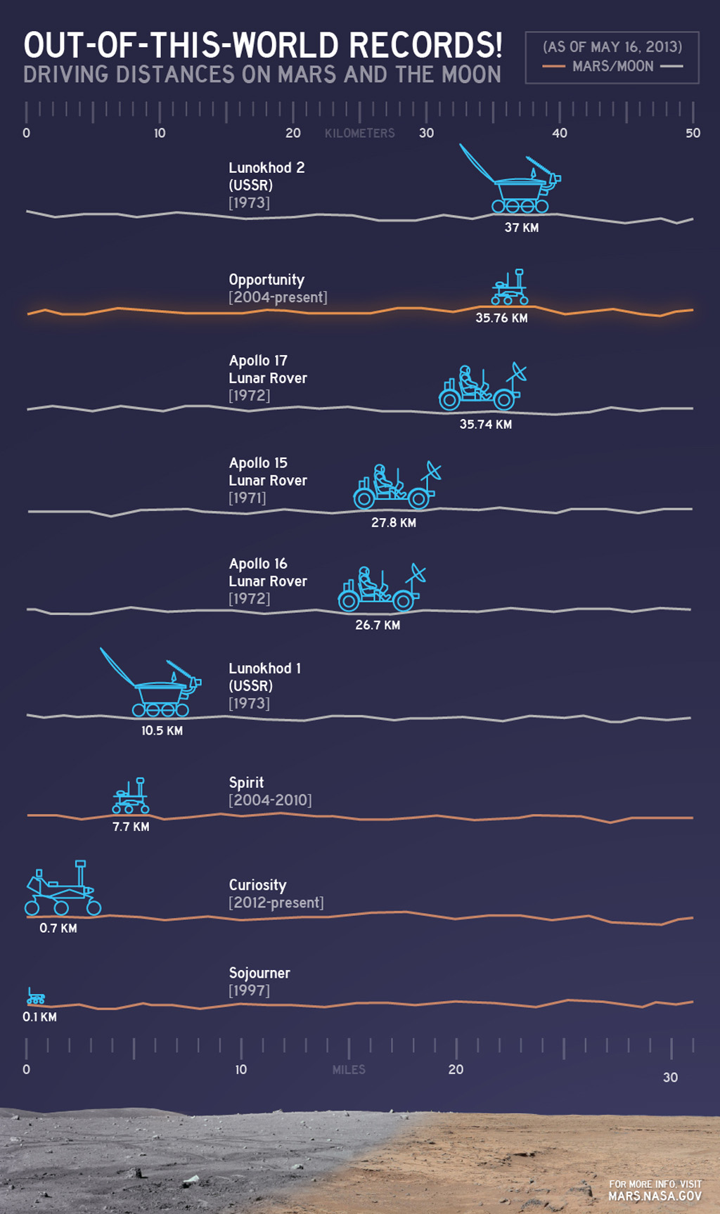 This chart illustrates comparisons among the distances driven by various wheeled vehicles on the surface of Earth's moon and Mars. Of the vehicles shown, the NASA Mars rovers Opportunity and Curiosity are still active.