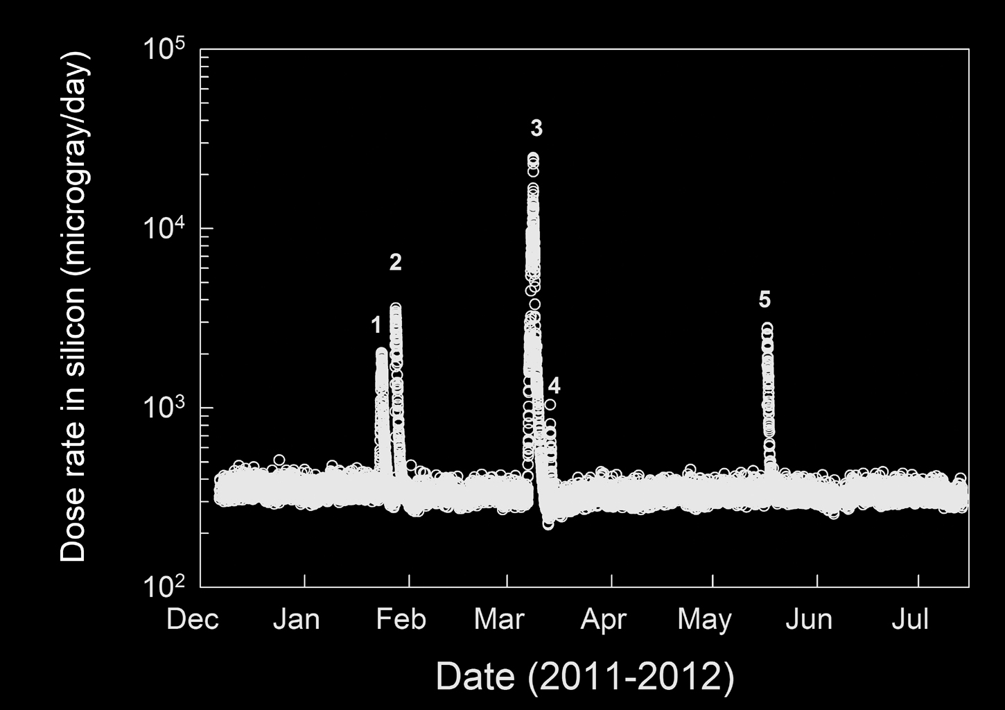 This graphic shows the level of natural radiation detected by the Radiation Assessment Detector shielded inside NASA's Mars Science Laboratory on the trip from Earth to Mars from December 2011 to July 2012.