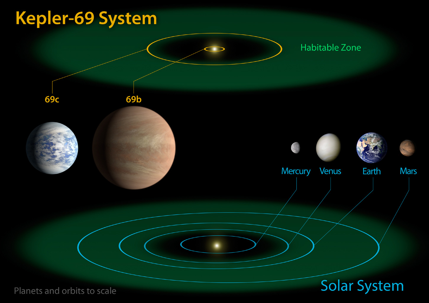 This diagram compares the planets of the inner solar system to Kepler-69, a two-planet system about 2,700 light-years from Earth in the constellation Cygnus.