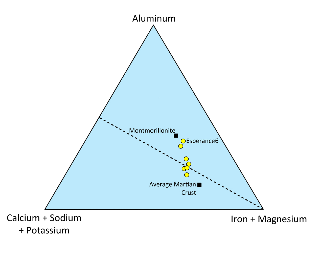 "This triangle plot shows the relative concentrations of some of the major chemical elements in the Martian rock ""Esperance."" The compositions of average Martian crust and of montmorillonite, a common clay mineral, are shown."