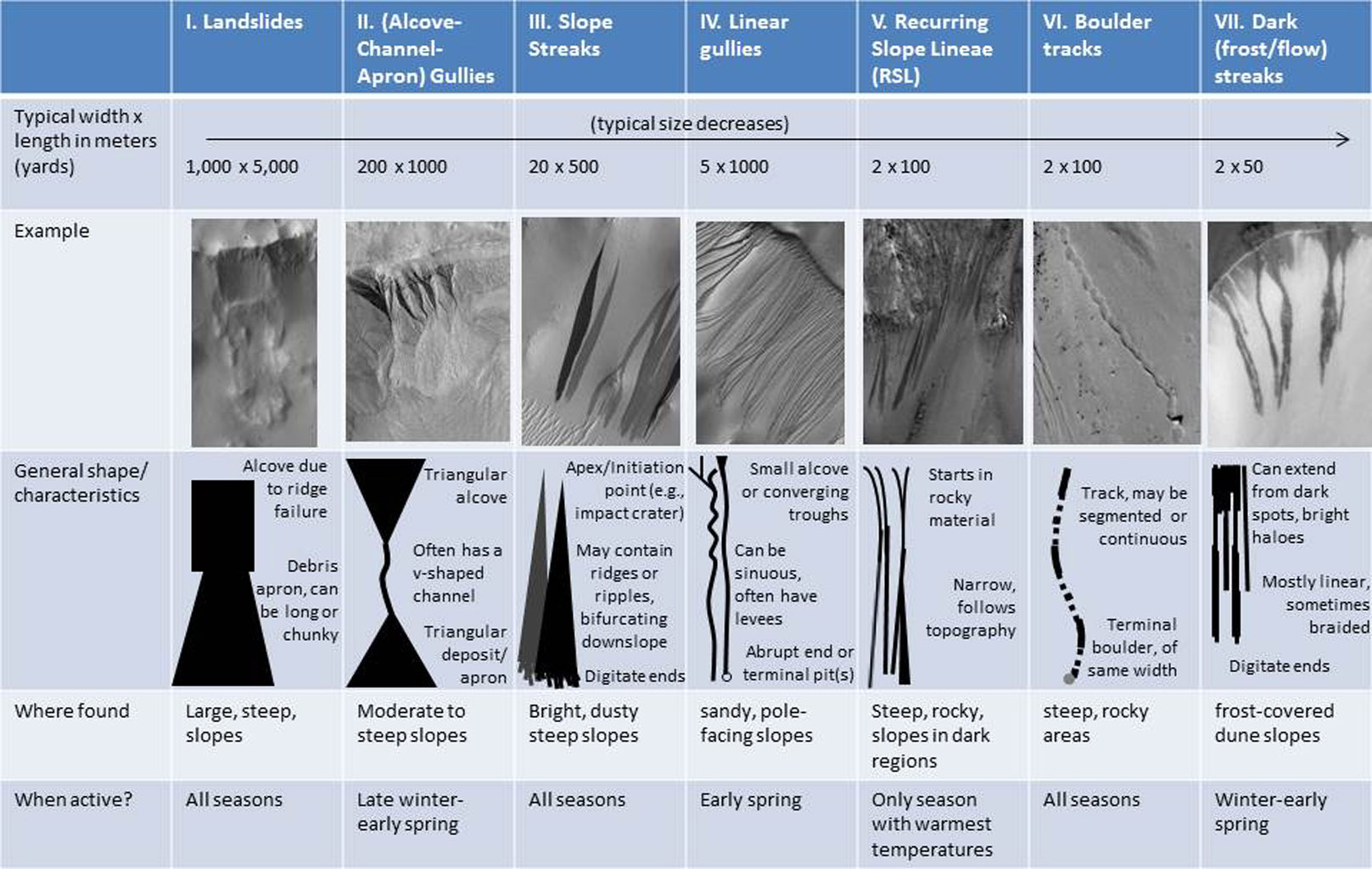 As on the Earth, many processes can move material down a Martian slope. This graphic compares seven different types of features observed on Mars that appear to result from material flowing or sliding or rolling down slopes.