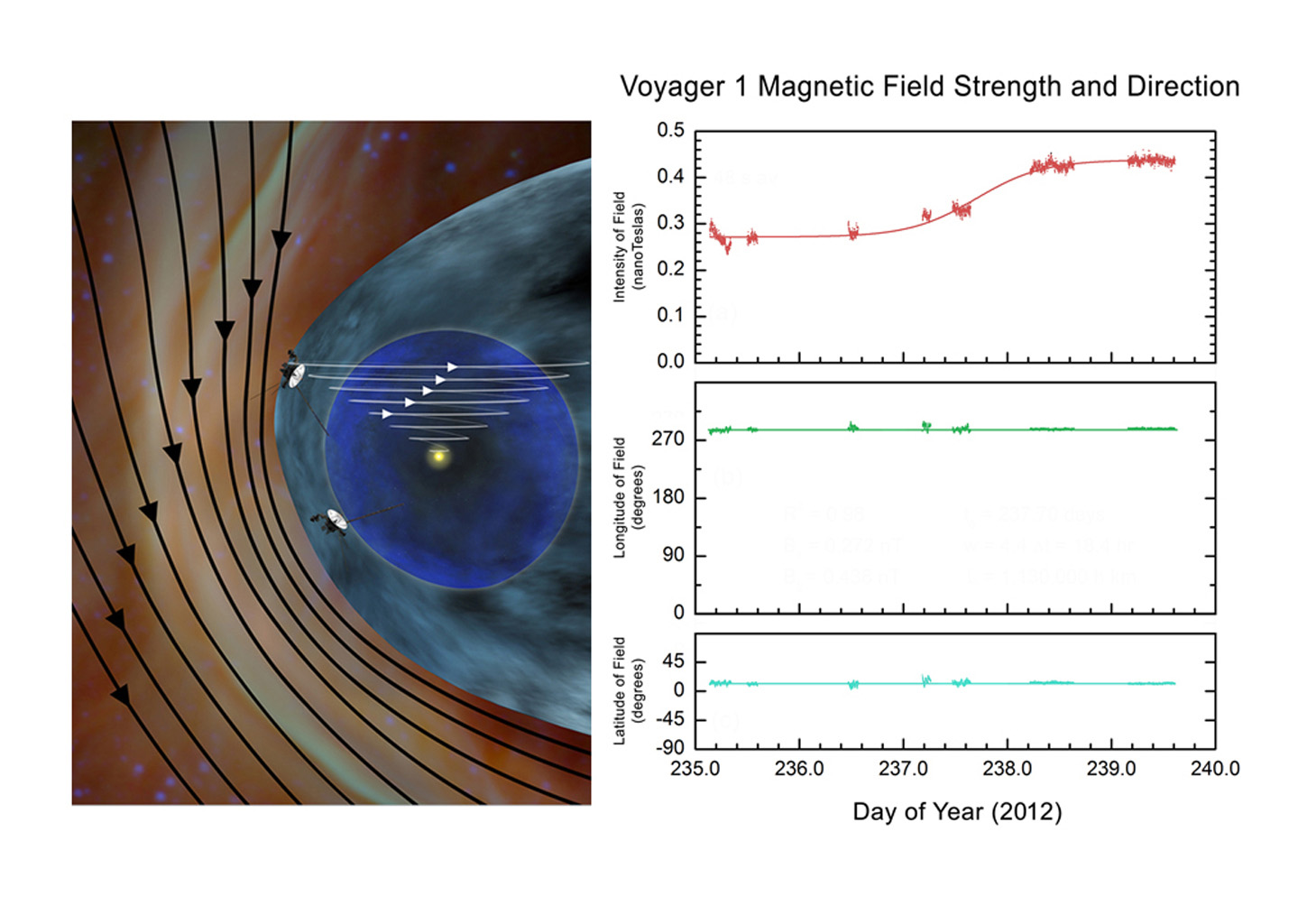 The artist's concept on left is based on theoretical models predicting the direction and strength of magnetic field lines coming from the sun and interstellar space.