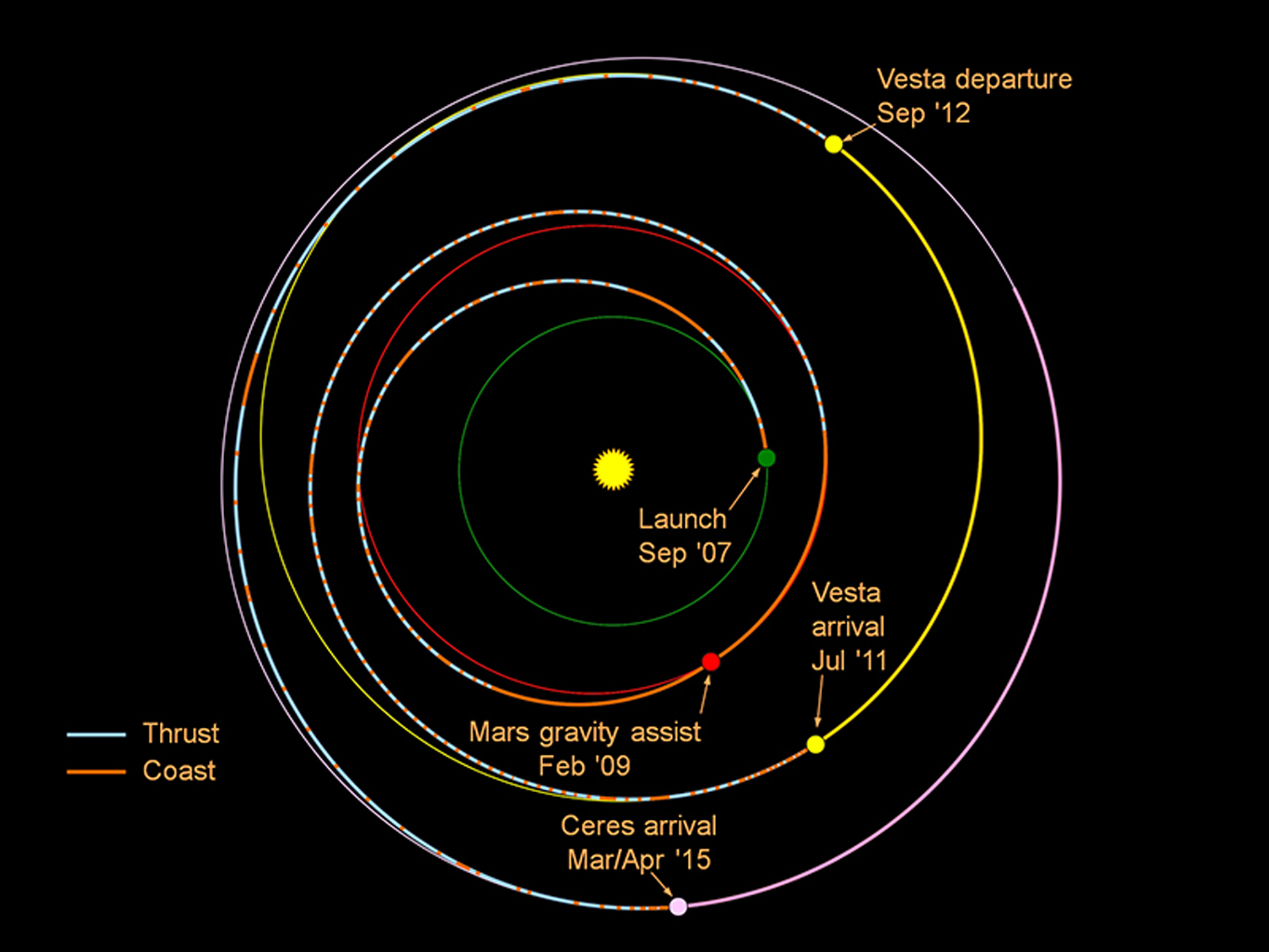 This graphic shows the planned trek of NASA's Dawn spacecraft from its launch in 2007 through its arrival at the dwarf planet Ceres in early 2015.