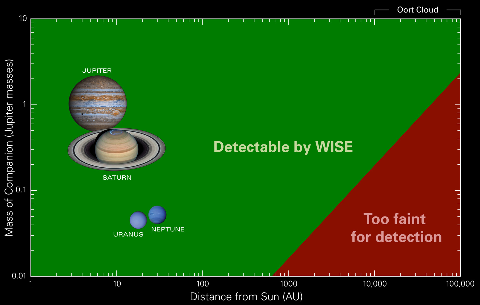 This chart shows what types of objects WISE can and cannot see at certain distances from our sun. Bodies with larger masses are brighter, and therefore can be seen at greater distances.