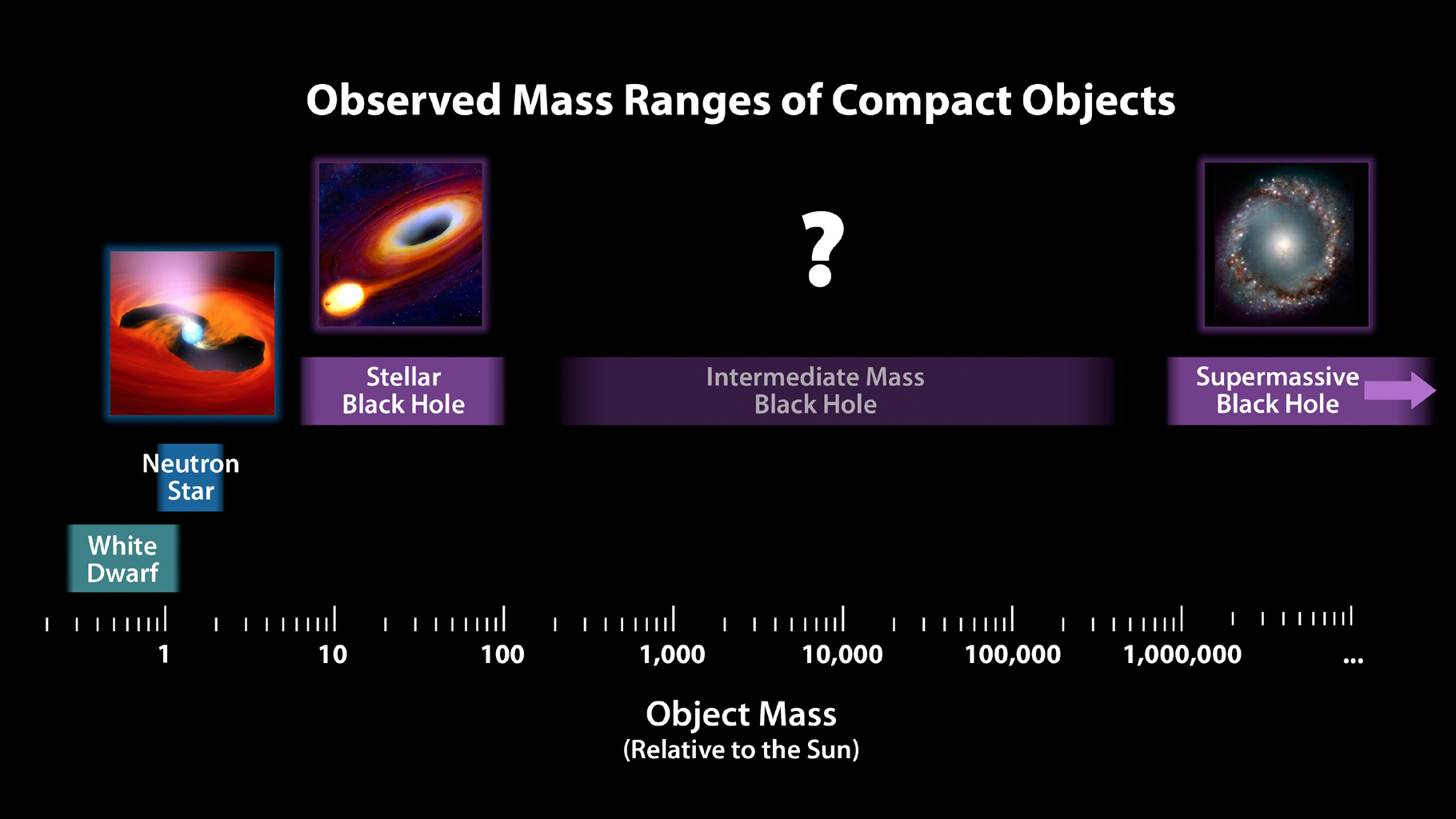 Space Images | Mass Chart for Dead Stars and Black Holes