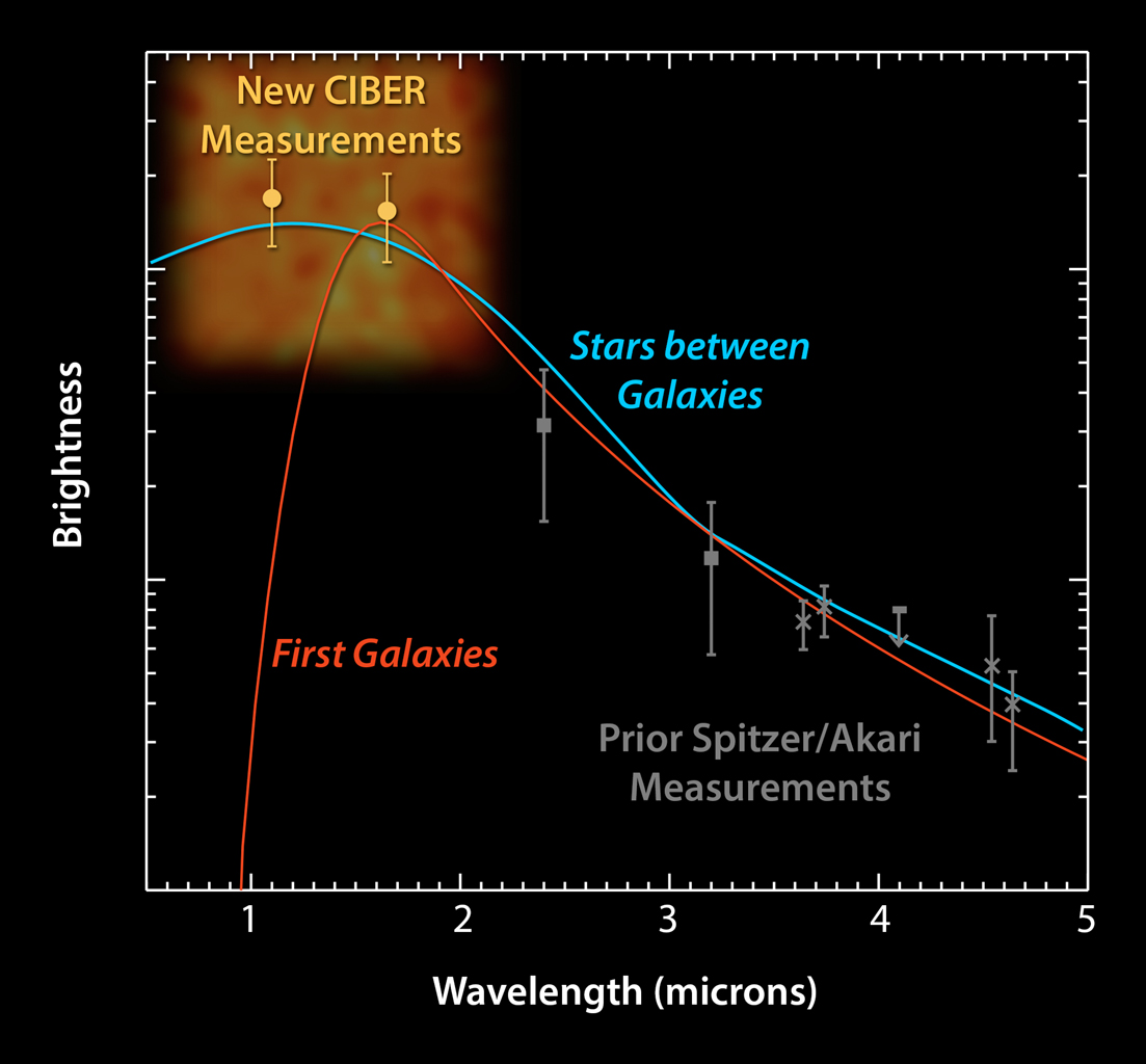 This plot shows data from the Cosmic Infrared Background Experiment, or CIBER, rockets launched in 2010 and 2012. The experiment measures a diffuse glow of infrared light in the sky, known as the cosmic infrared background.
