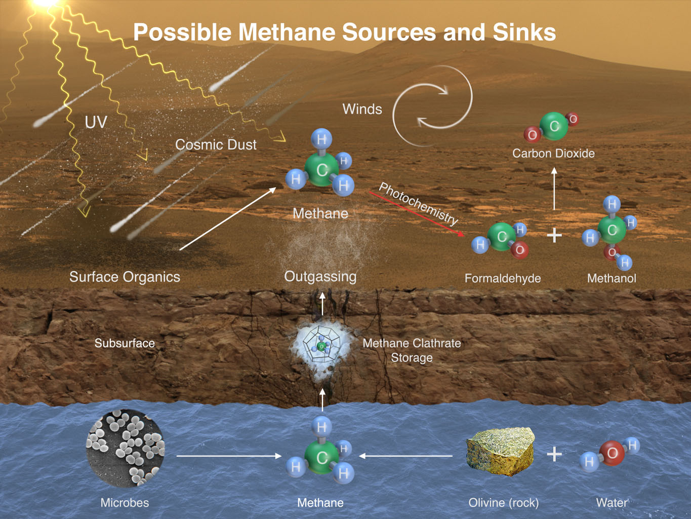 This illustration portrays possible ways methane might be added to Mars' atmosphere (sources) and removed from the atmosphere (sinks). NASA's Curiosity Mars rover has detected fluctuations in methane concentration in the atmosphere.