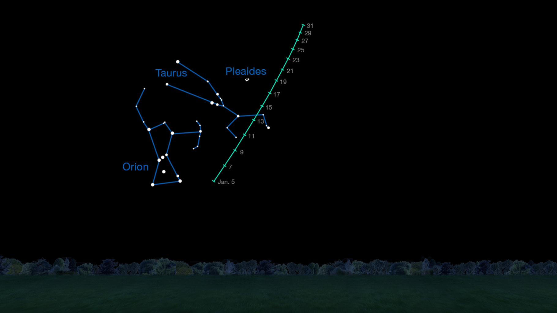 On clear nights in January 2015, comet C/2014 Q2 (Lovejoy) is visible in the Taurus region of the sky to observers using binoculars. This chart indicates where to look for it on different dates during the month.